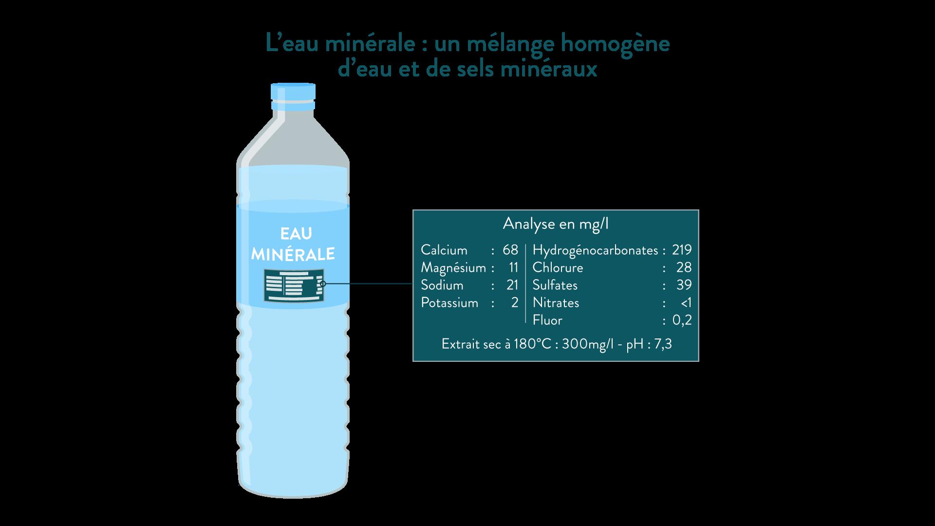 L'eau minérale: un mélange homogène d'eau et de sels minéraux physique-chimie 6eme schoolmouv