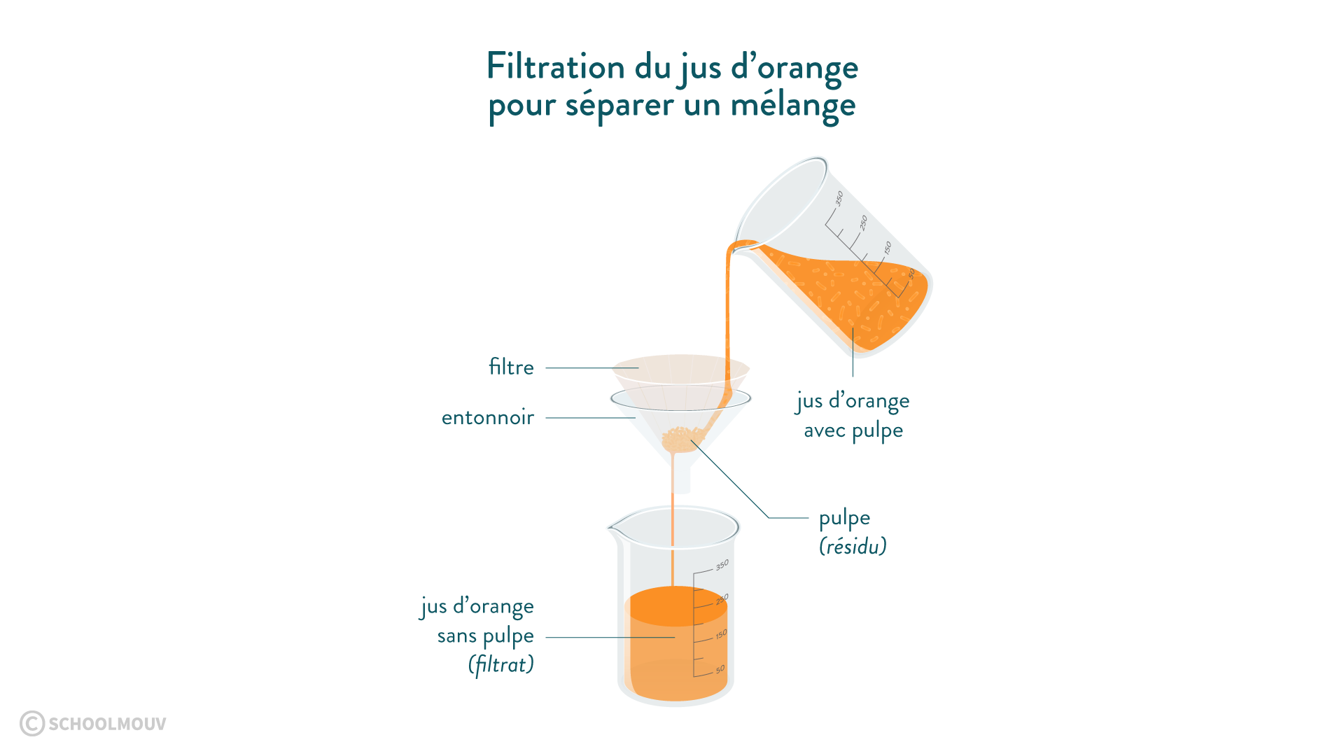 Filtration du jus d'orange pour séparer un mélange physique chimie 6eme schoolmouv