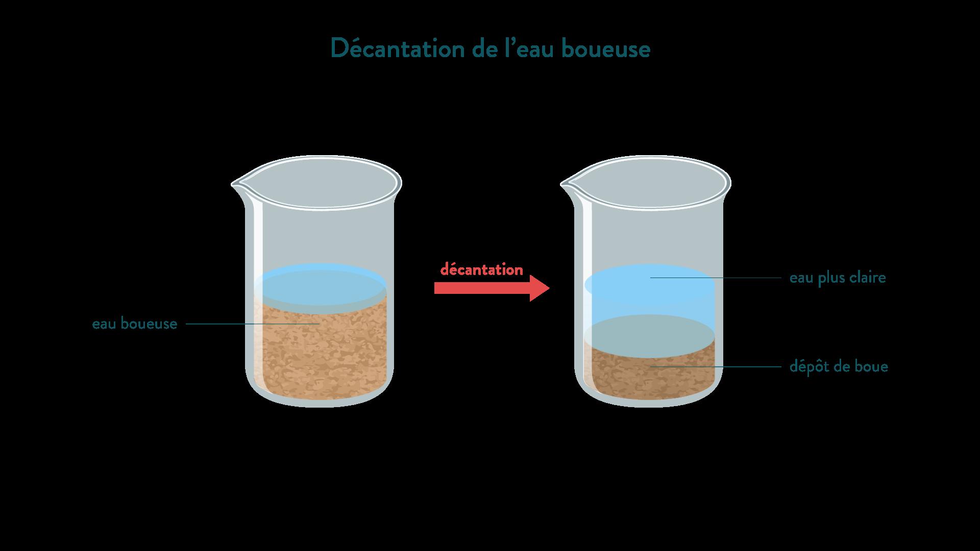 Décantation de l'eau boueuse séparer un mélange physique chimie 6eme schoolmouv