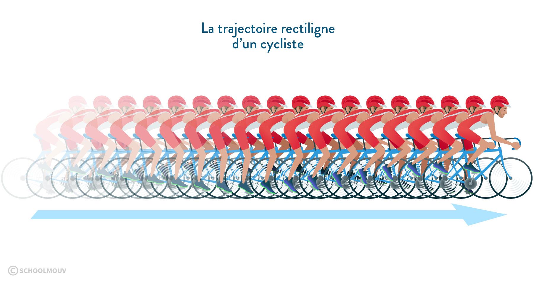 Trajectoire rectiligne d'un cycliste physique chimie 6eme schoolmouv