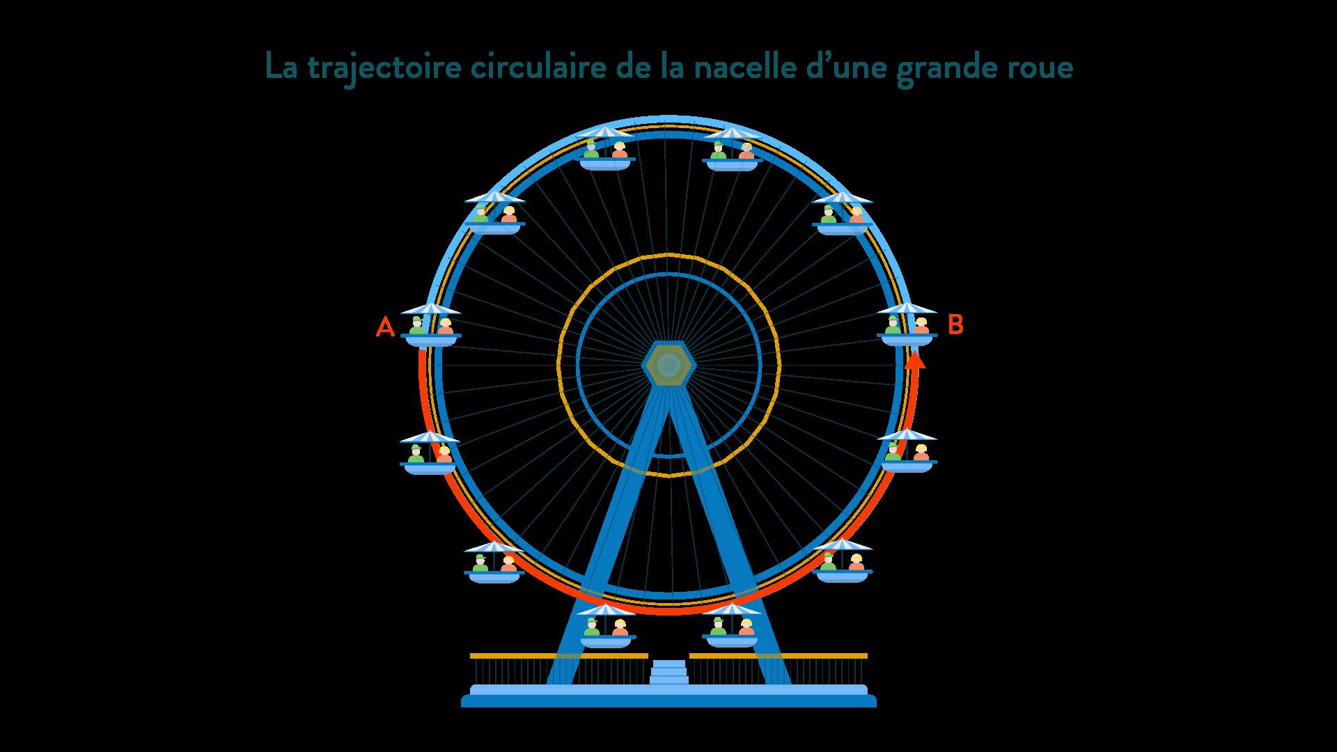 Trajectoire circulaire de la nacelle d'une grande roue physique chimie 6eme schoolmouv