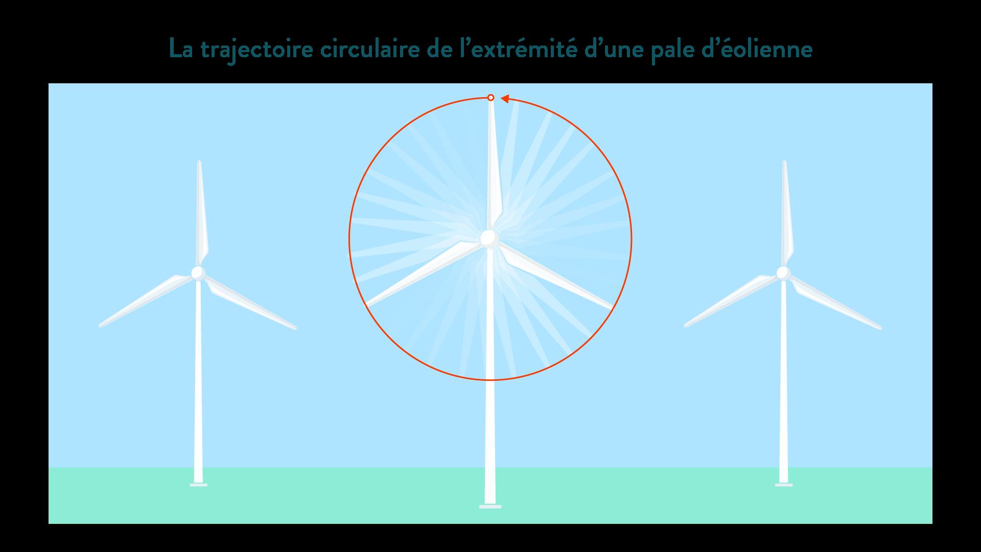 Trajectoire circulaire de l'extrémité de la pale d'une éolienne physique chimie 6eme schoolmouv