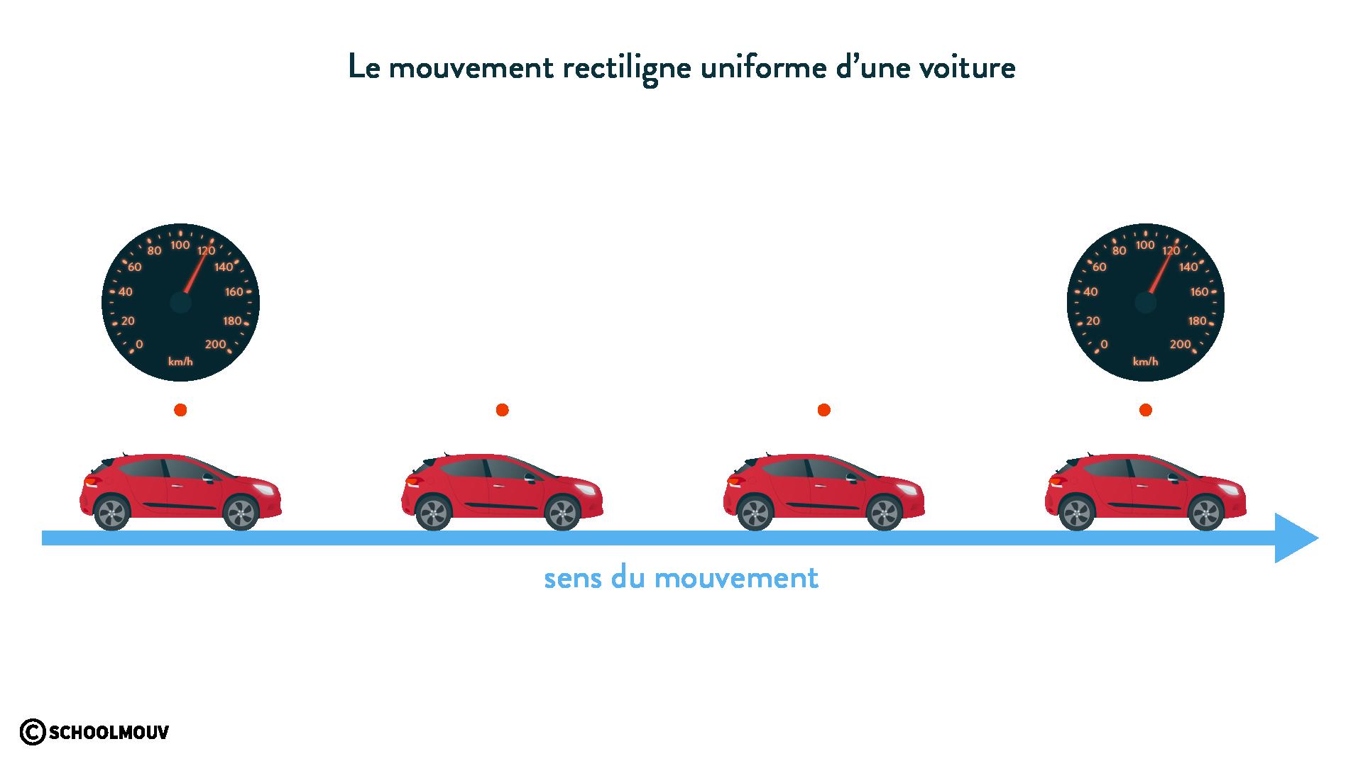 Le mouvement rectiligne uniforme d'une voiture physique chimie 6eme schoolmouv