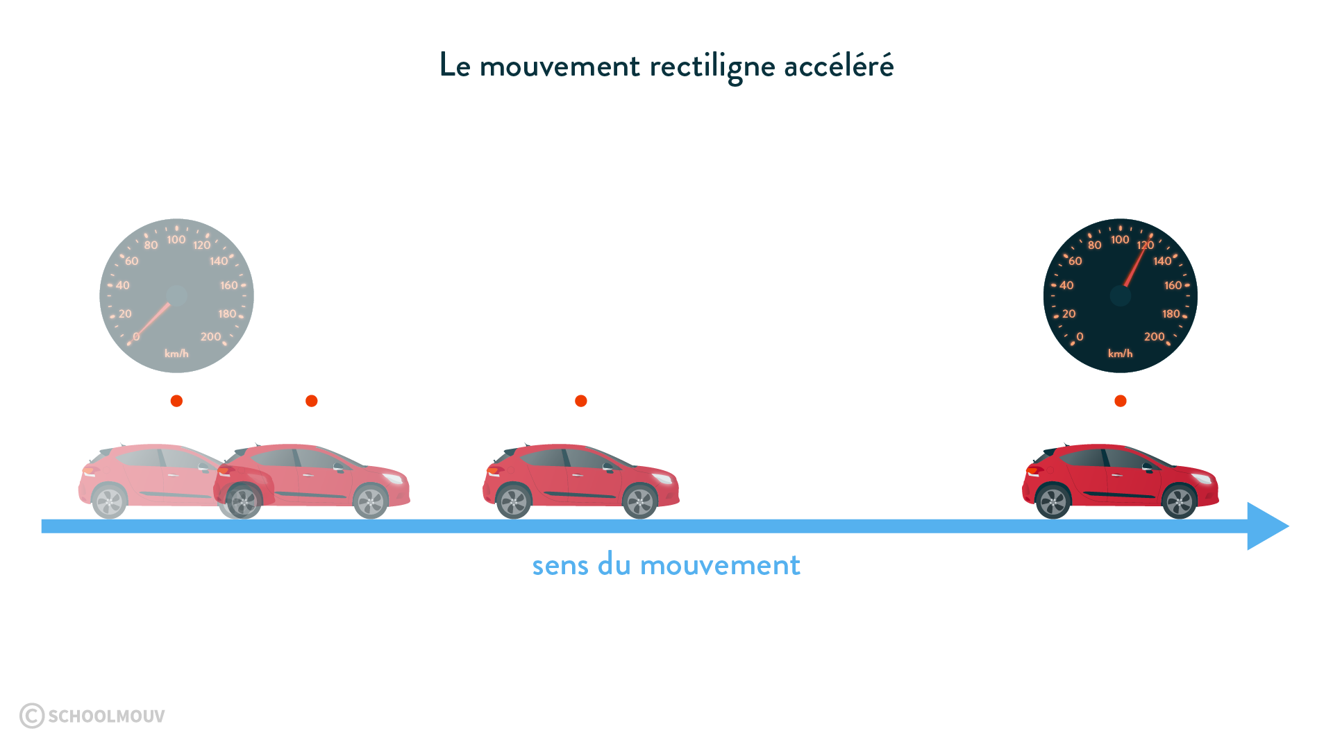 Le mouvement rectiligne accéléré d'une voiture physique chimie 6eme schoolmouv