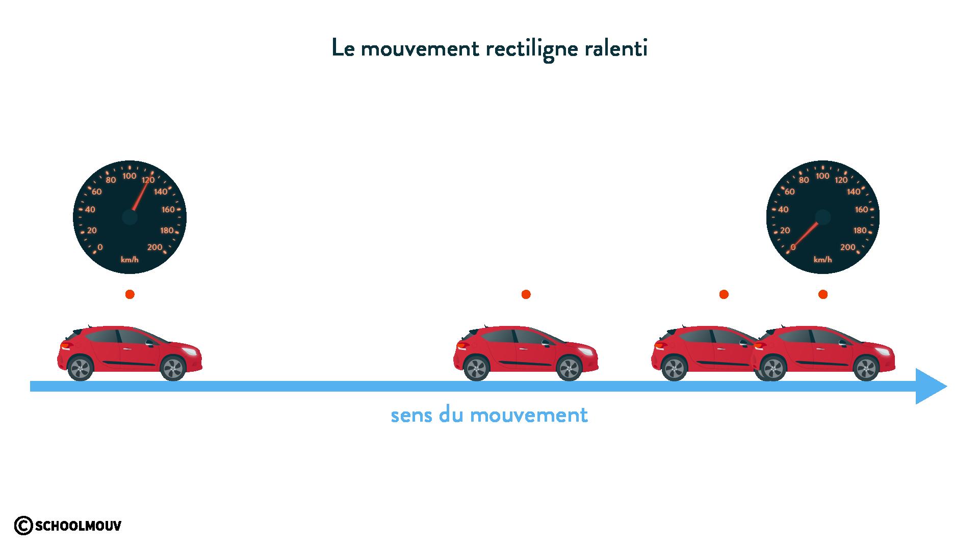 Le mouvement rectiligne ralenti d'une voiture physique chimie 6eme schoolmouv