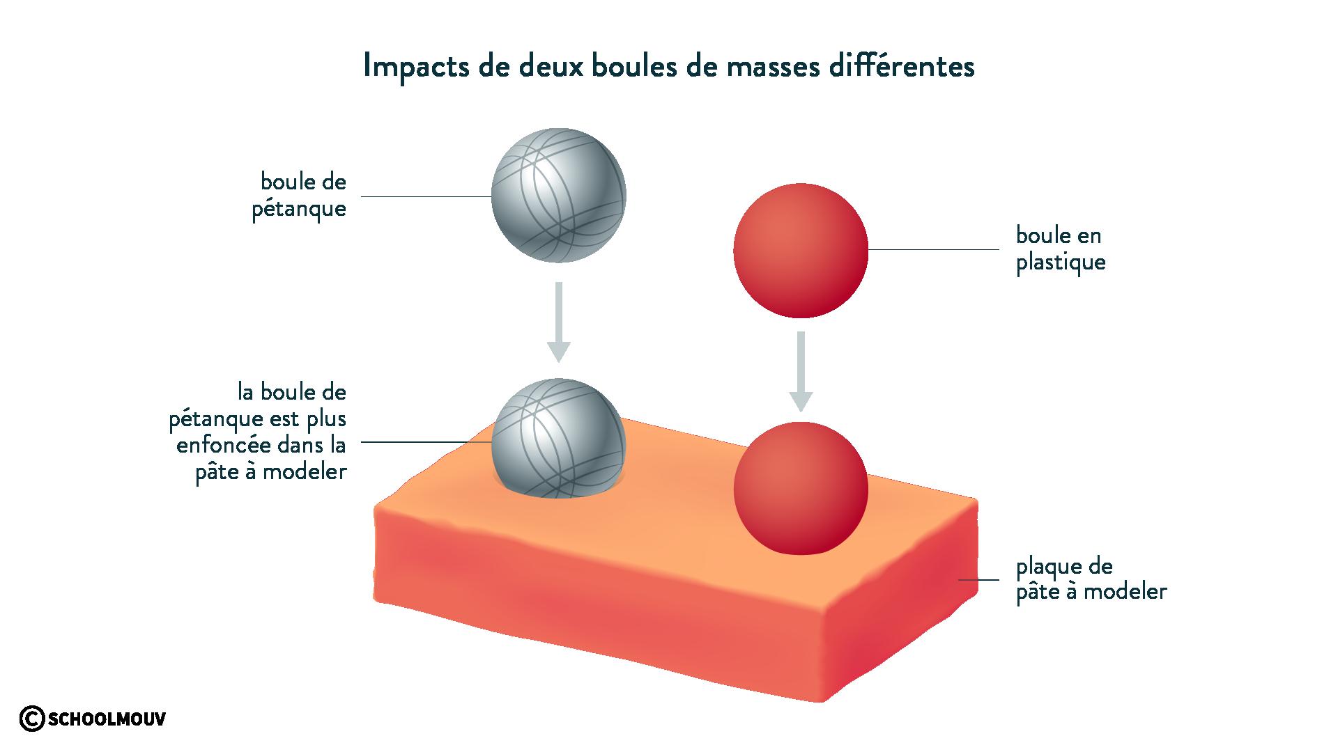 Impacts de deux boules de masses différentes pâte à modeler énergie de mouvement physique chimie 6eme schoolmouv