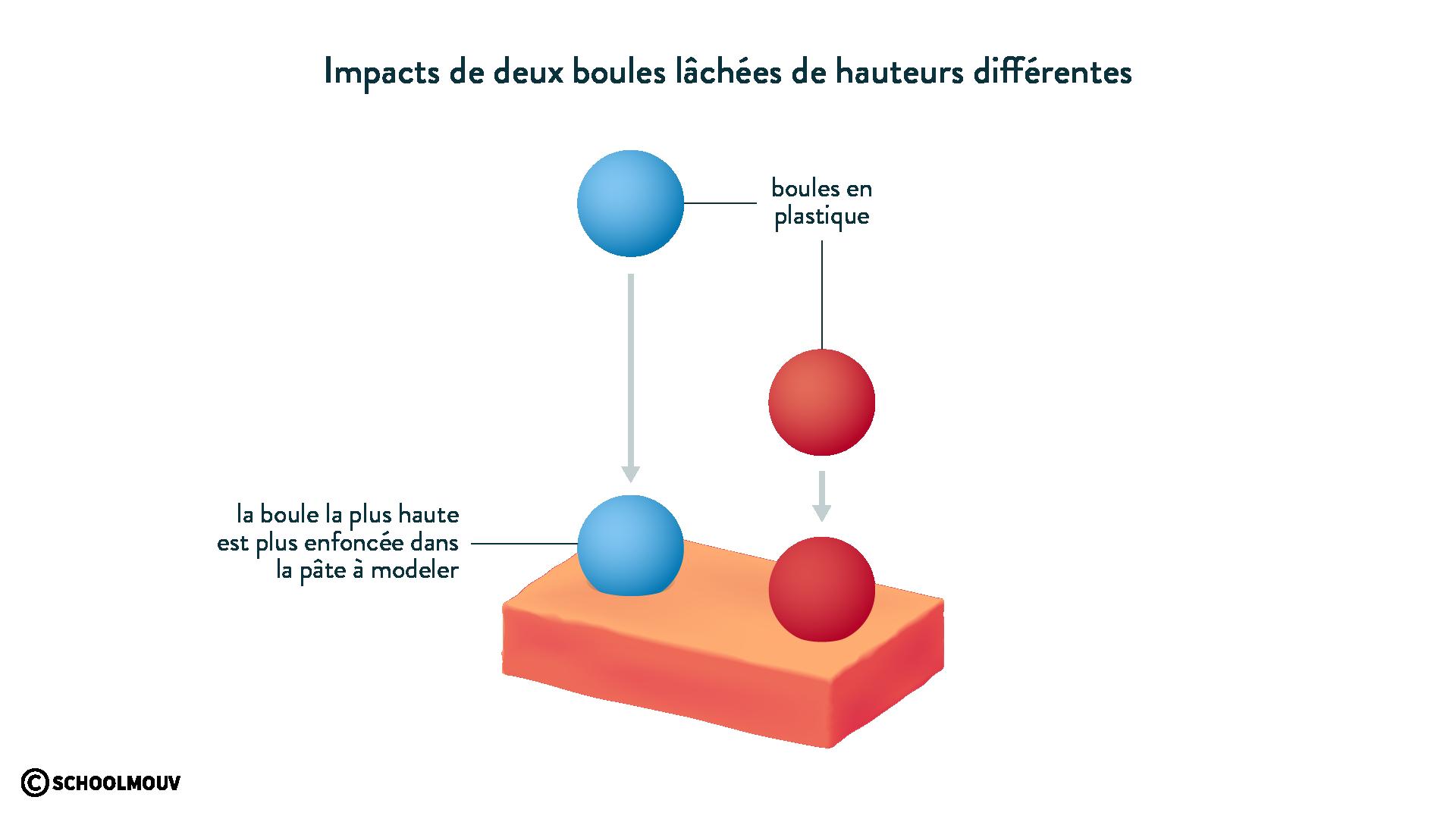 Impacts de deux boules lâchées de hauteurs différentes physique chimie 6eme schoolmouv