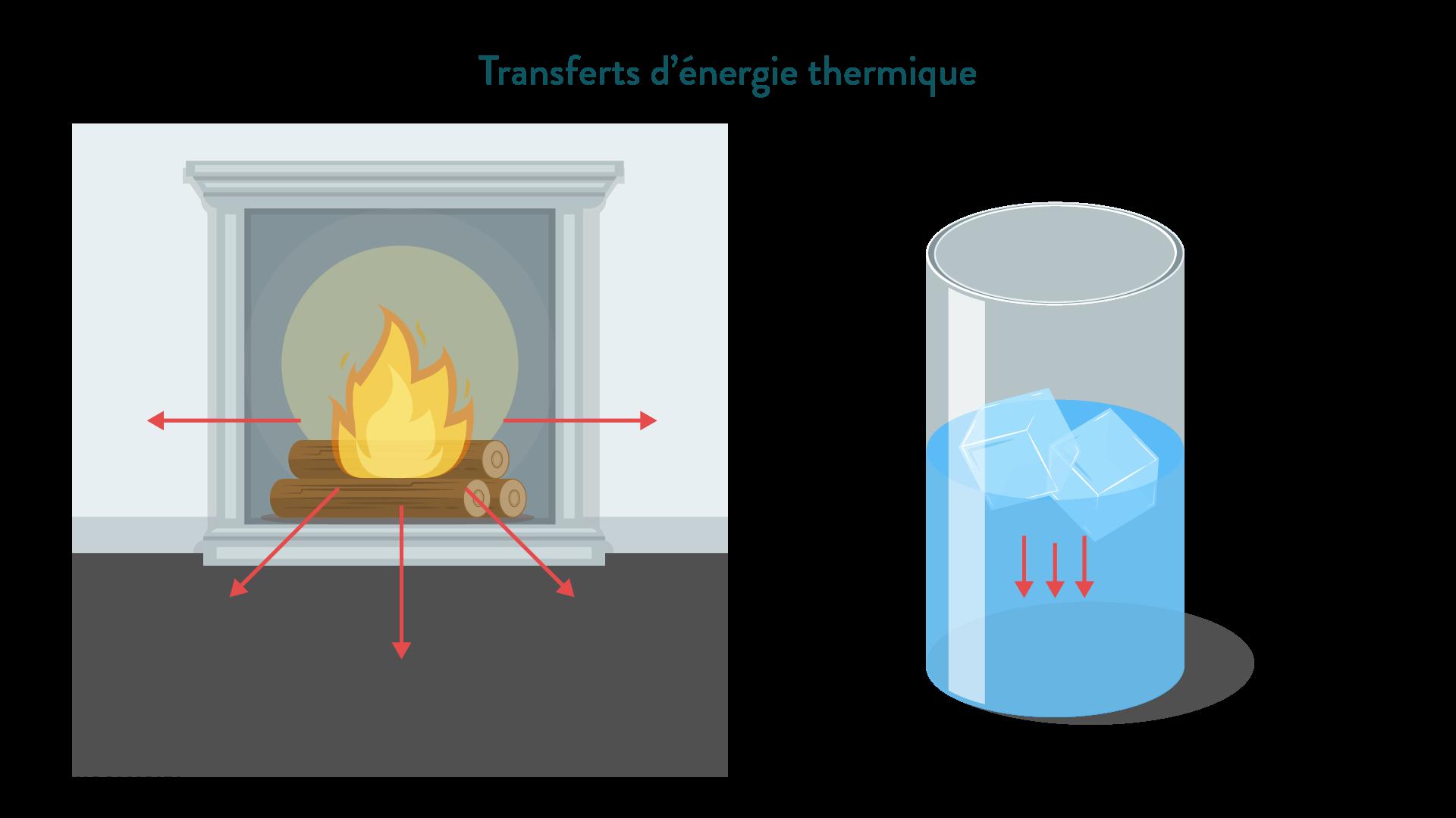 Transferts d'énergie thermique cheminée glaçons physique chimie 6eme