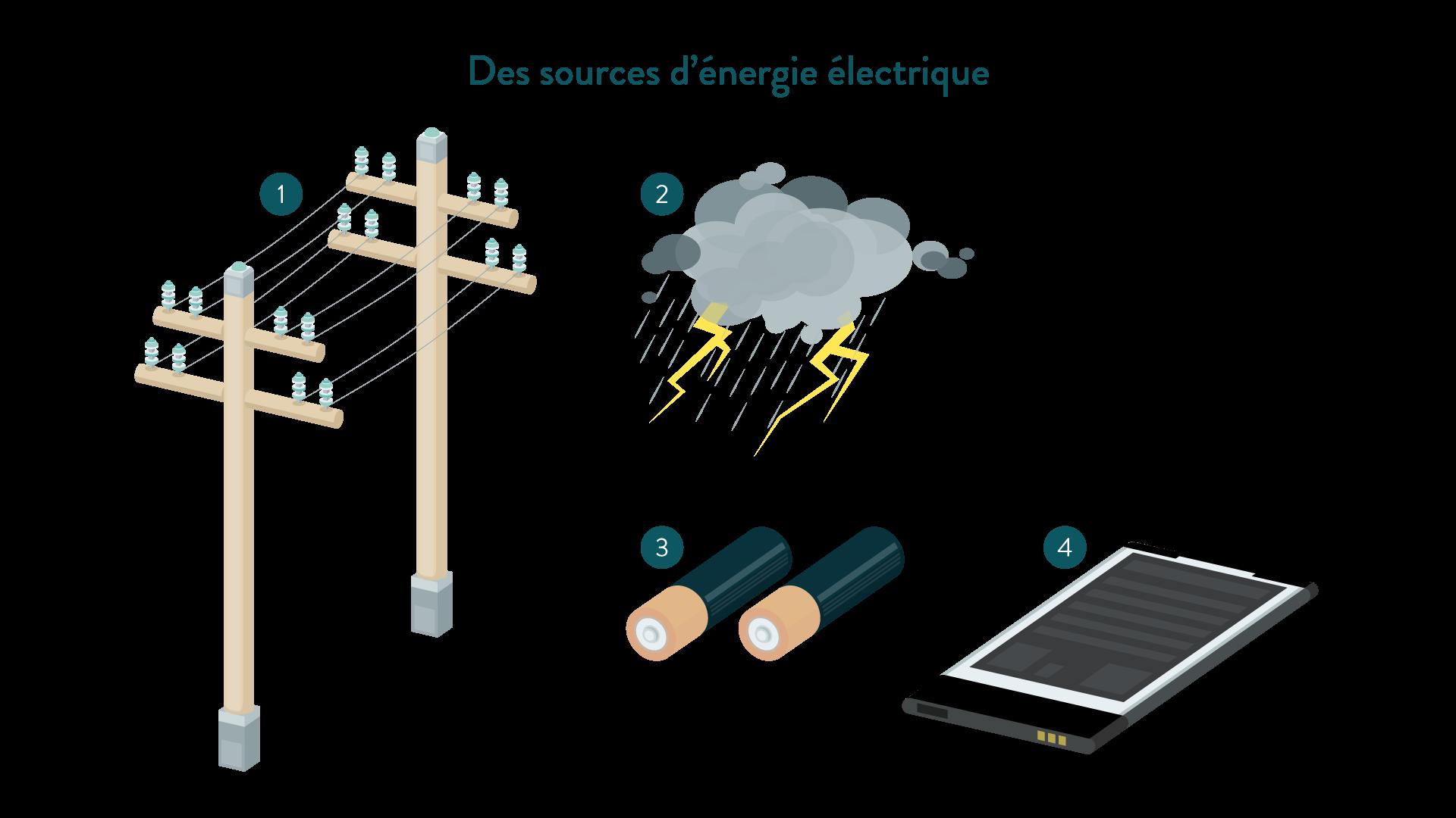 Sources d'énergie électrique fils haute tension orage pile batterie physique chimie 6eme schoolmouv