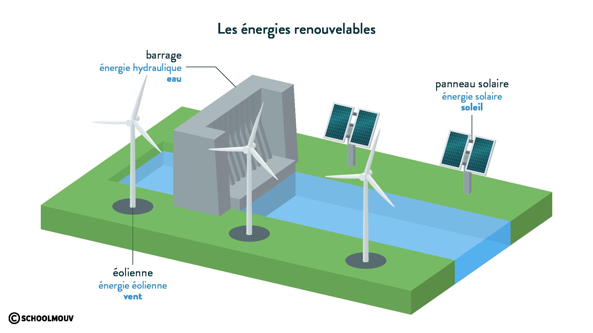 Les énergies renouvelables barrage hydroélectrique panneau solaire éolienne physique chimie 6eme