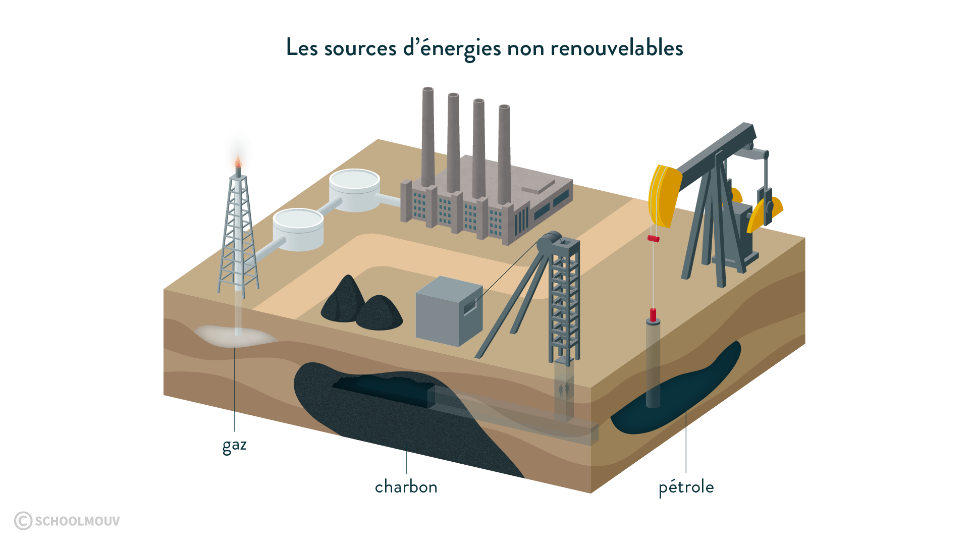 Les sources d'énergie non renouvelables gaz charbon pétrole physique chimie 6eme