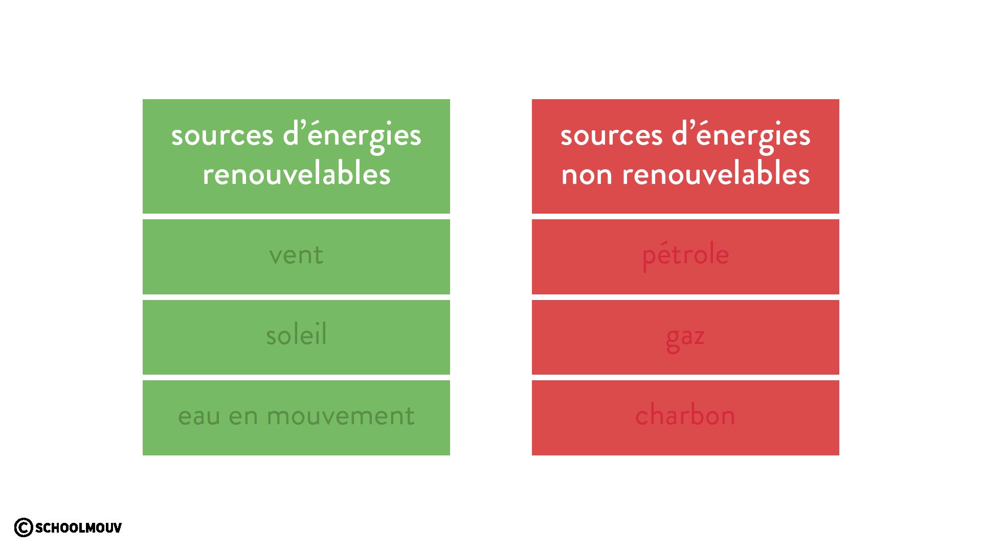 Les différentes sources d'énergie renouvelable ou non vent soleil eau en mouvement pétrole gaz charbon