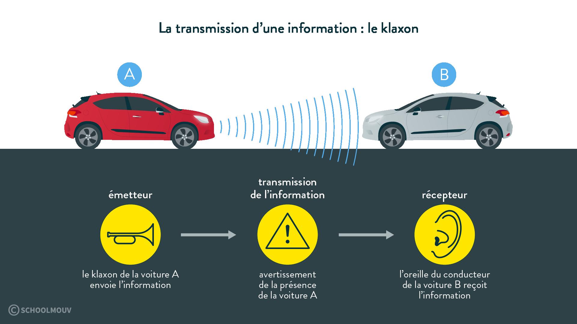 La transmission d'une information le klaxon émetteur tramission récepteur