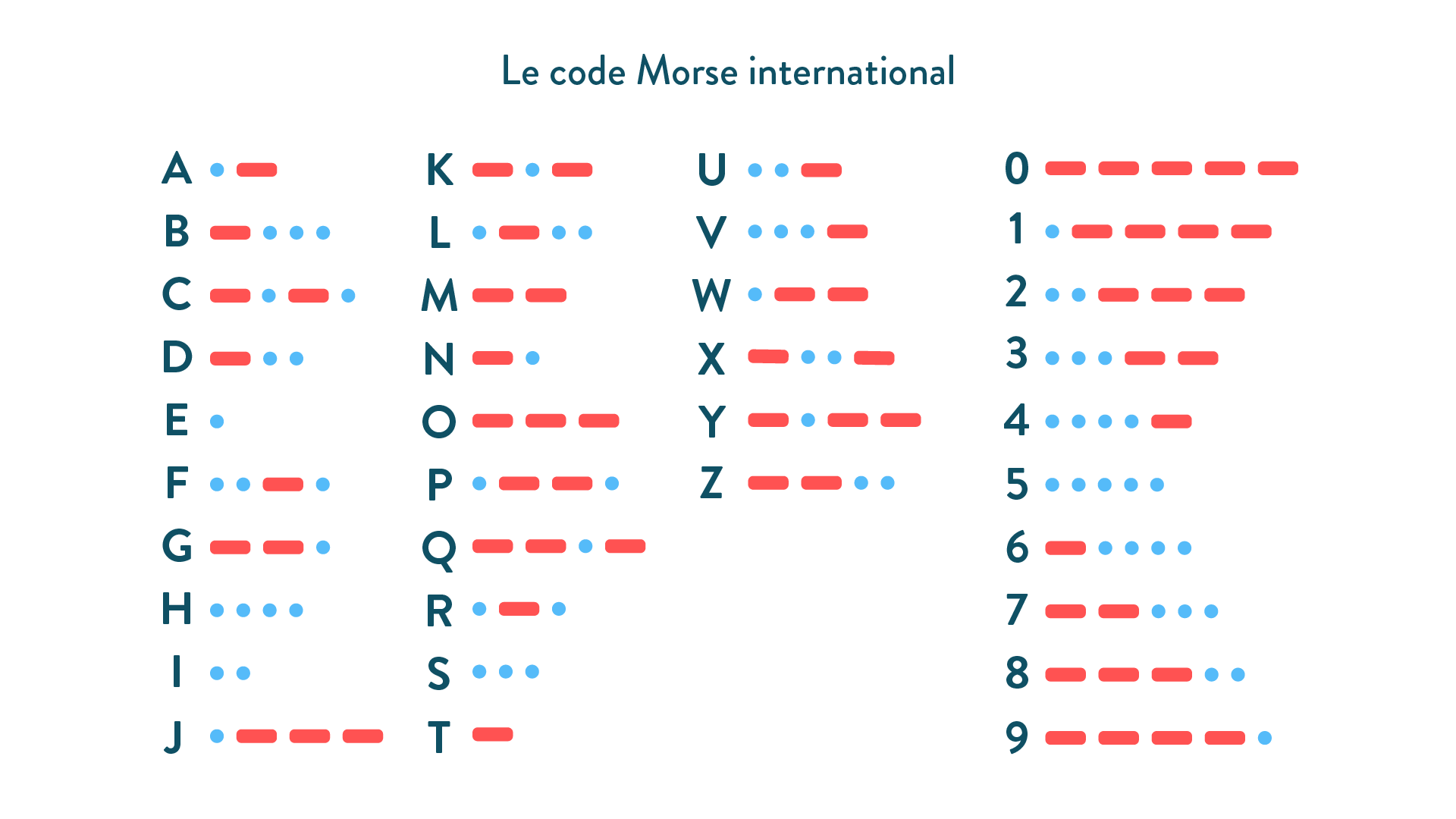 Le code Morse international physique chimie 6eme schoolmouv