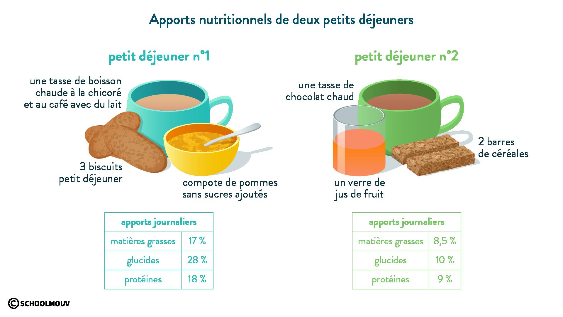 Apports nutritionnels de deux petits déjeuners-svt-6eme-schoolmouv