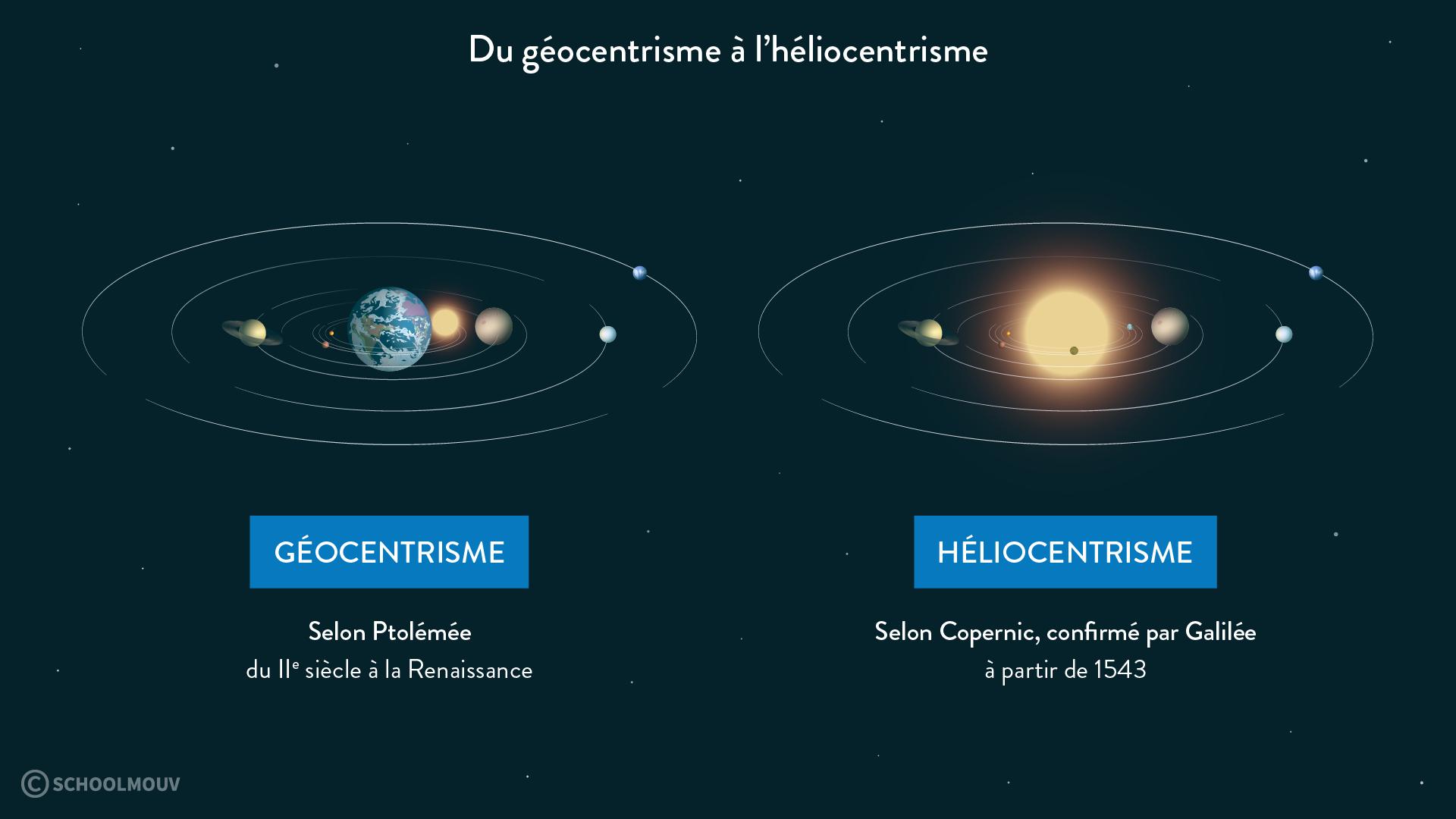 Du géocentrisme à l'héliocentrisme-svt-6e-schoolmouv