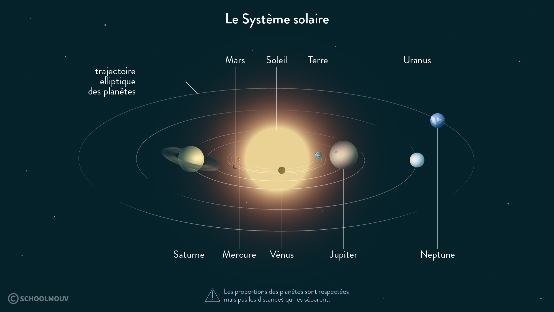 Le Système solaire-svt-6e-schoolmouv