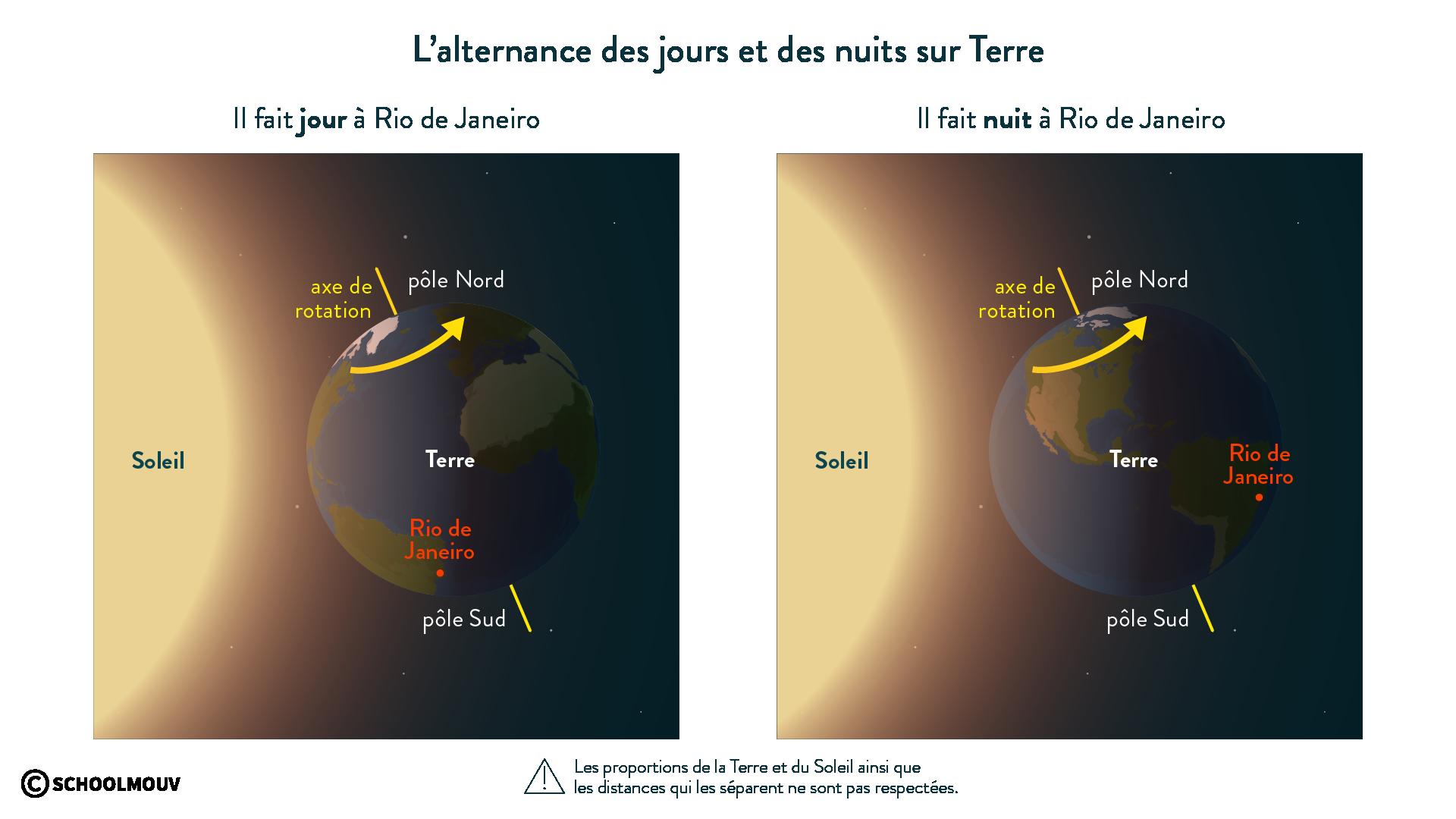 Alternance des jours et de nuits sur Terre-svt-6e-schoolmouv