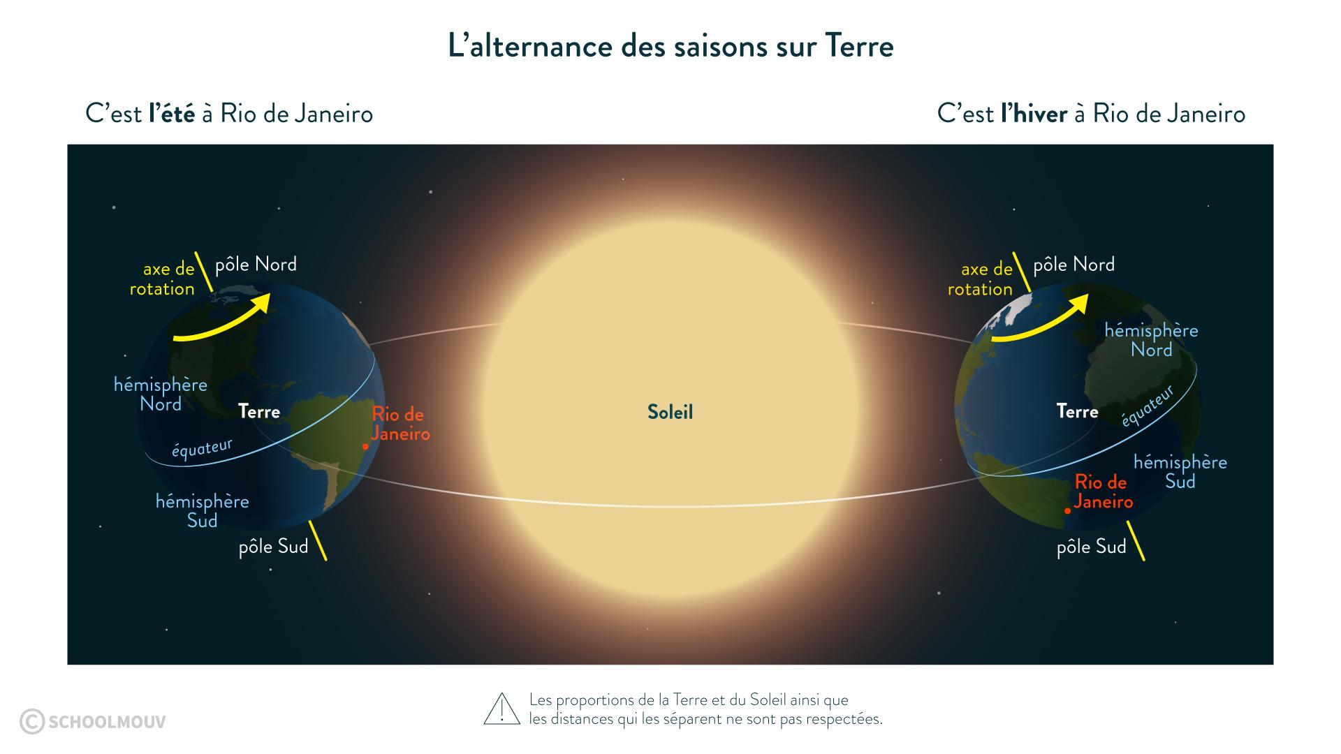 L'alternance des saisons sur Terre due à la trajectoire des rayons solaires l'été et l'hiver-svt-6e-schoolmouv