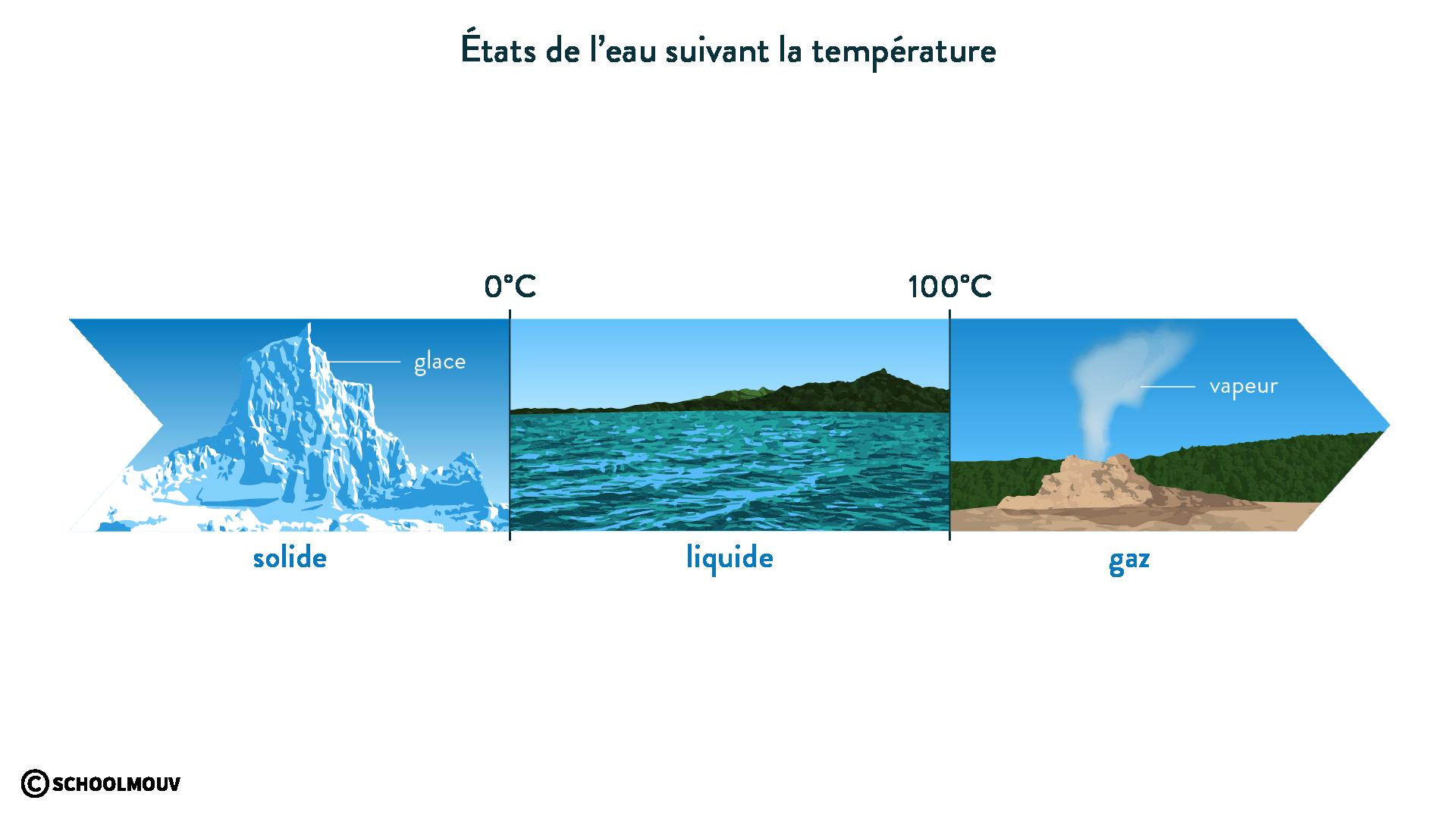 États de l'eau suivant la température-svt-6e-schoolmouv