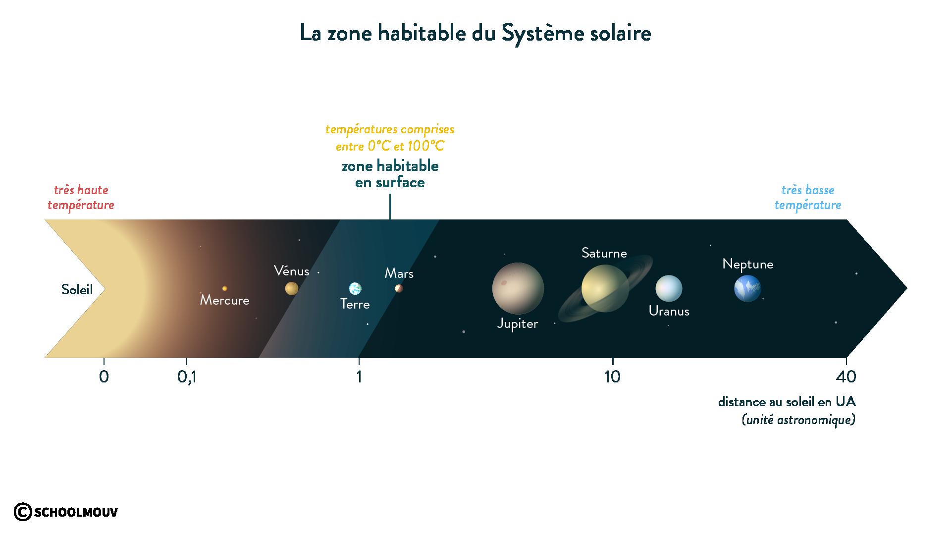 La zone habitable du Système solaire-svt-6e-schoolmouv