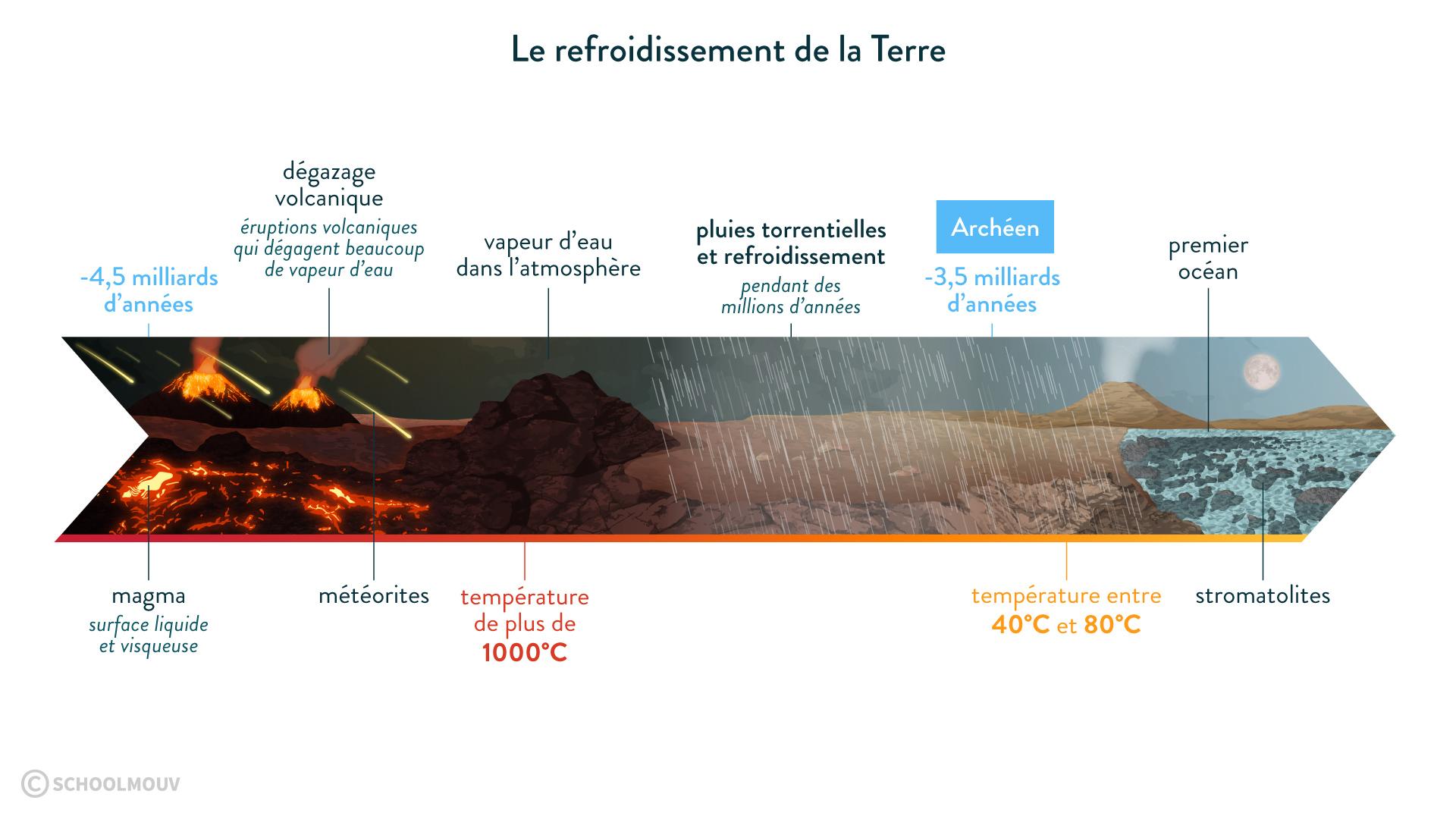 Le refroidissement de la Terre-svt-6e-schoolmouv