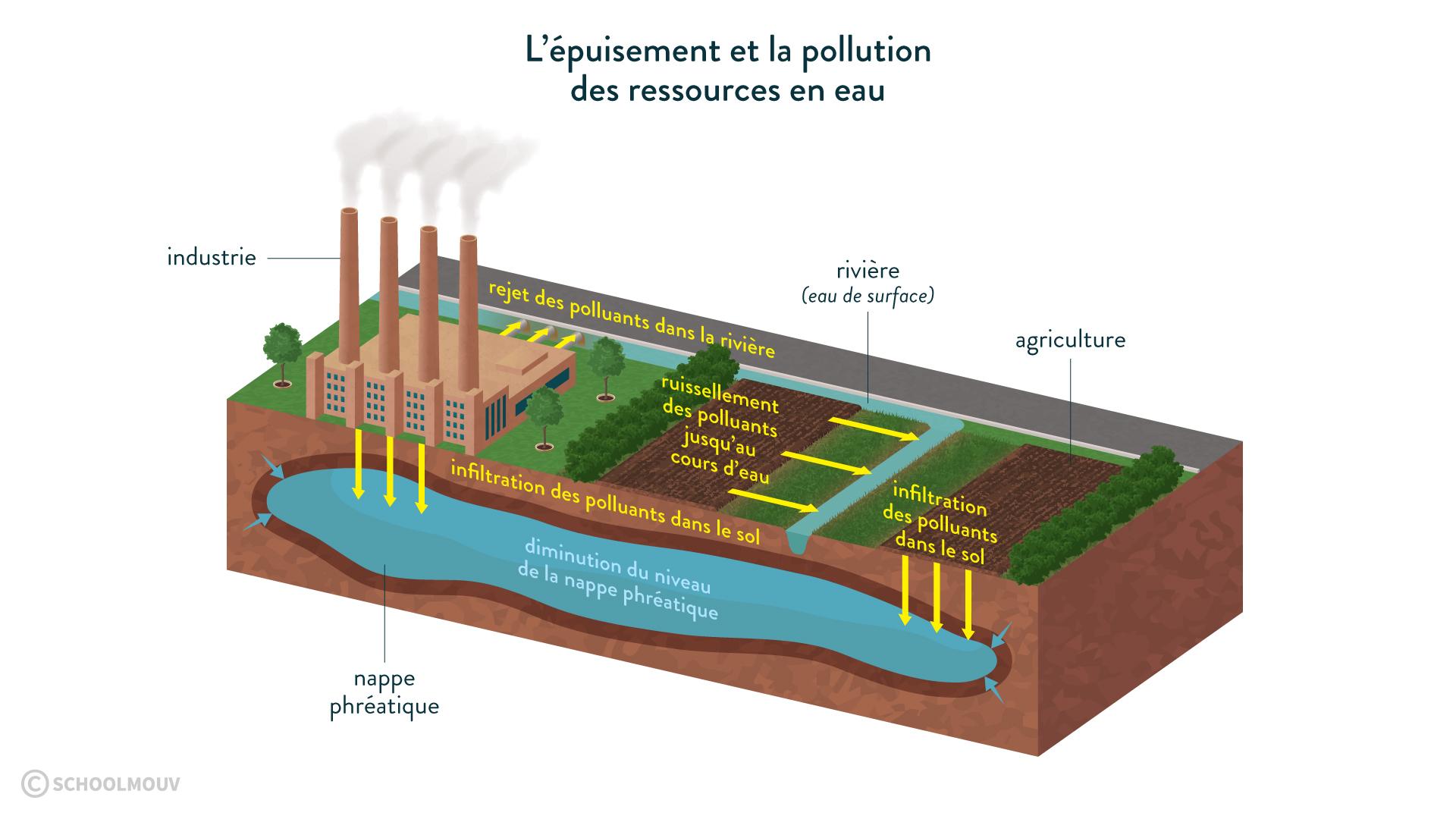 L'épuisement et la pollution des ressources en eau-svt-6e-schoolmouv