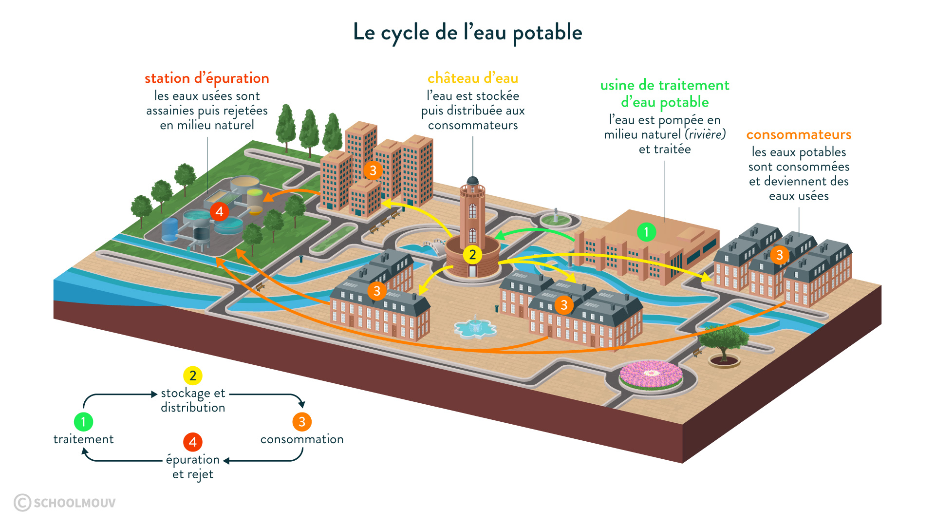 Le cycle de l'eau potable-svt-6e-schoolmouv