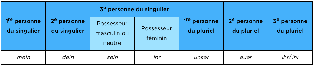 allemand adjectif possessif