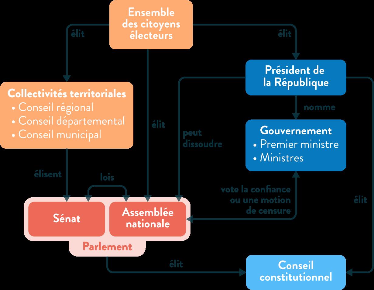 EMC Institutions Démocratie République