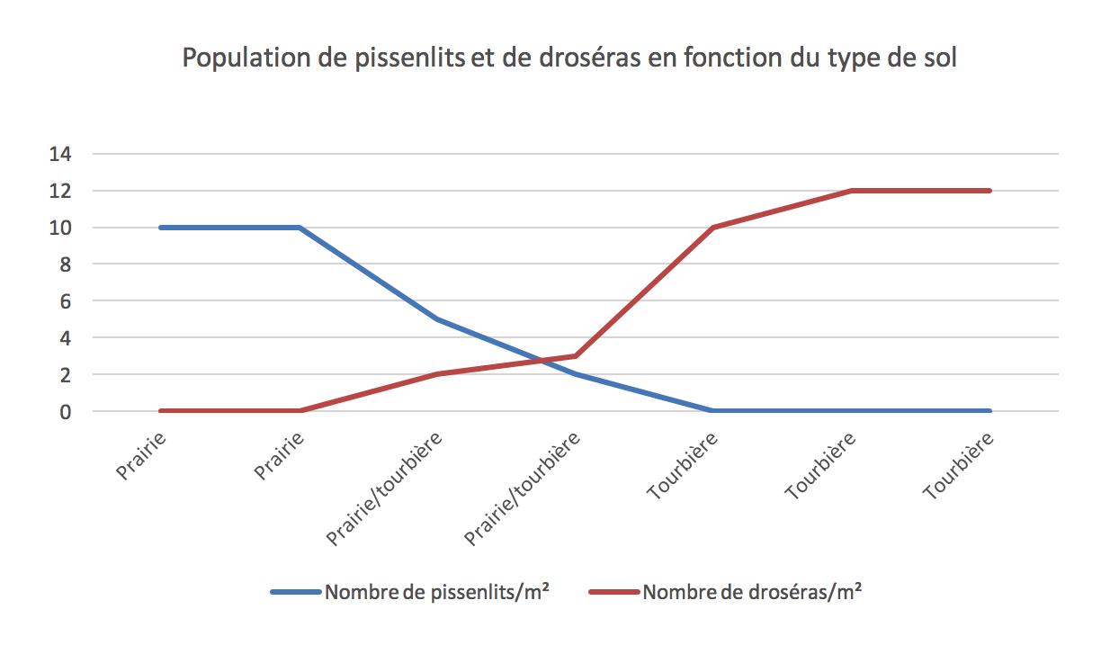 Population de pissenlits et de droséras en fonction du type de sol-svt-cycle 4-schoolmouv