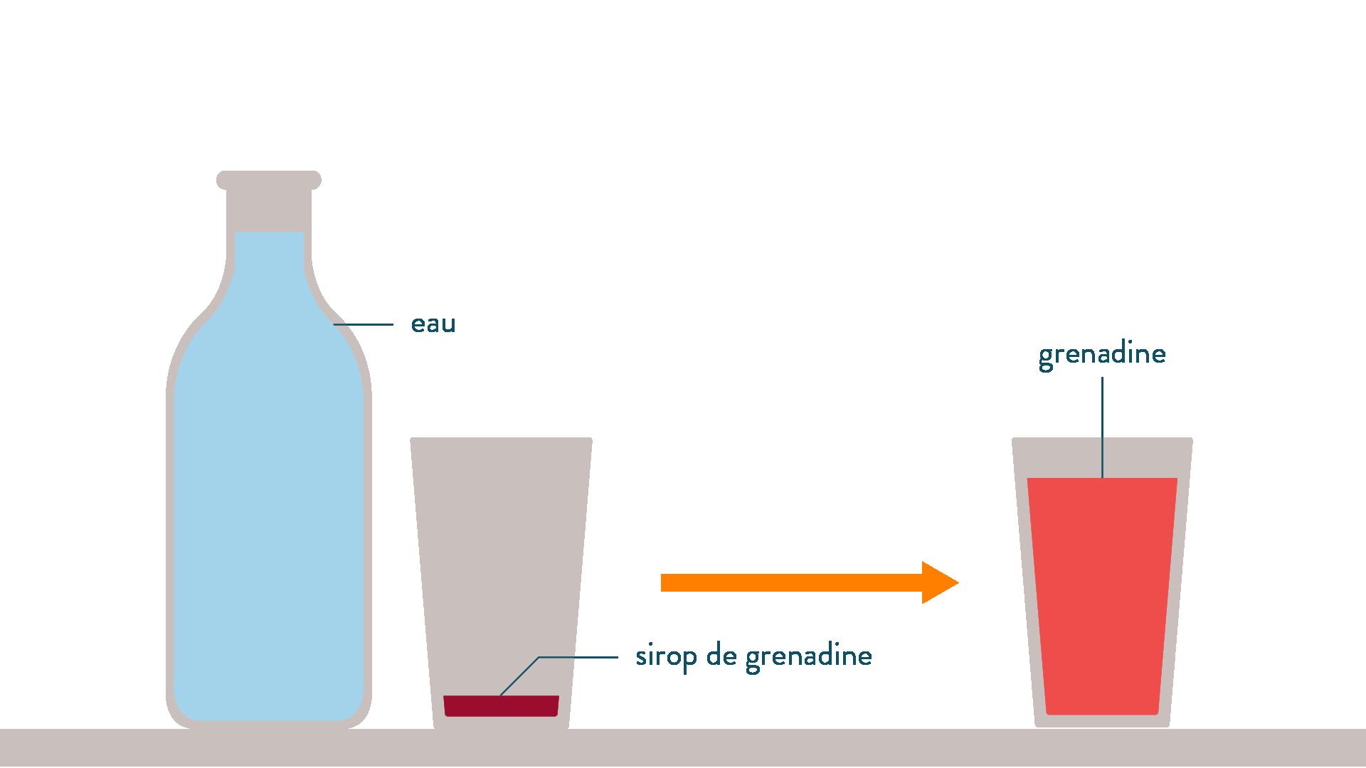 Mélange eau grenadine