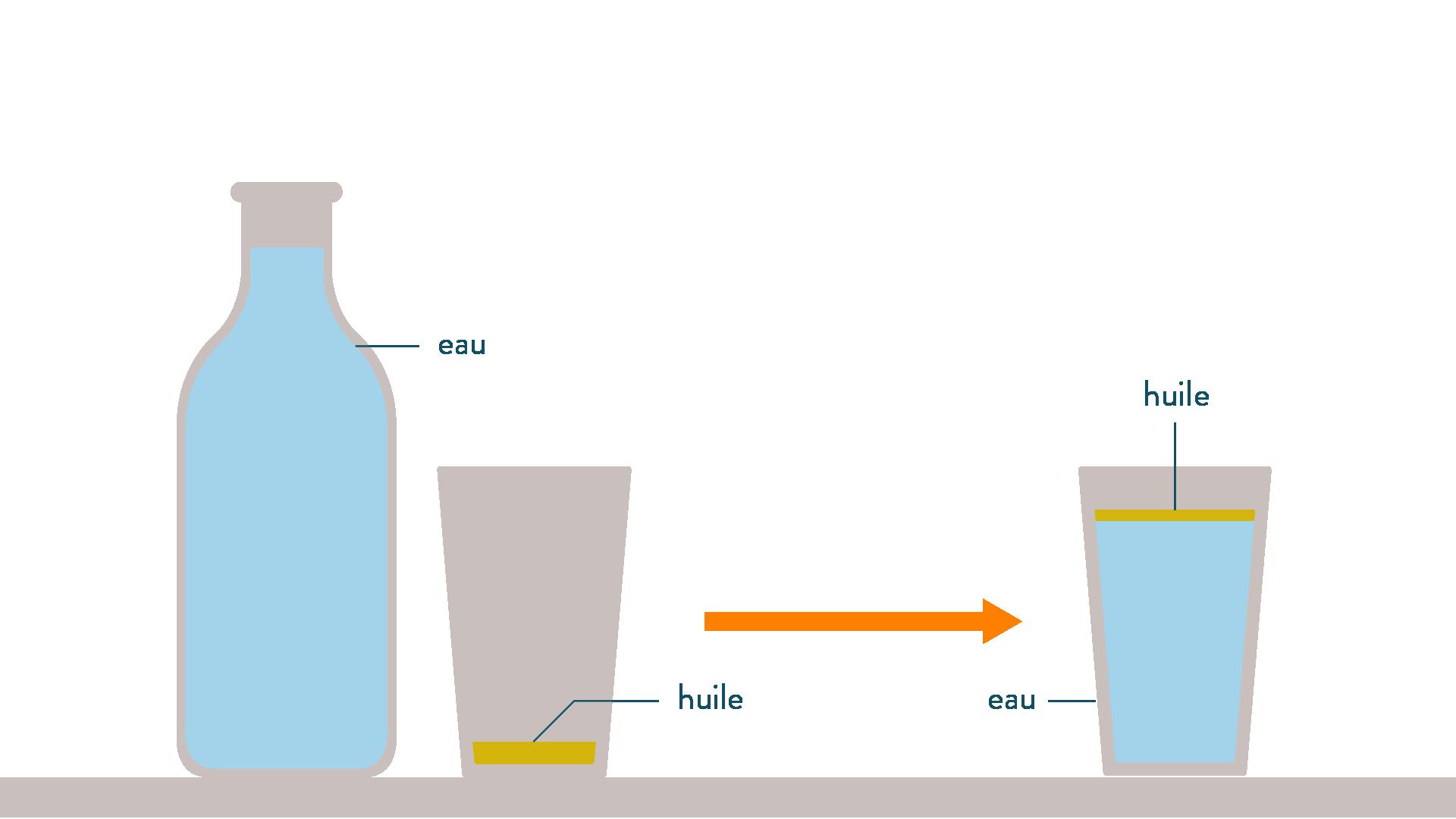 Mélange huile eau