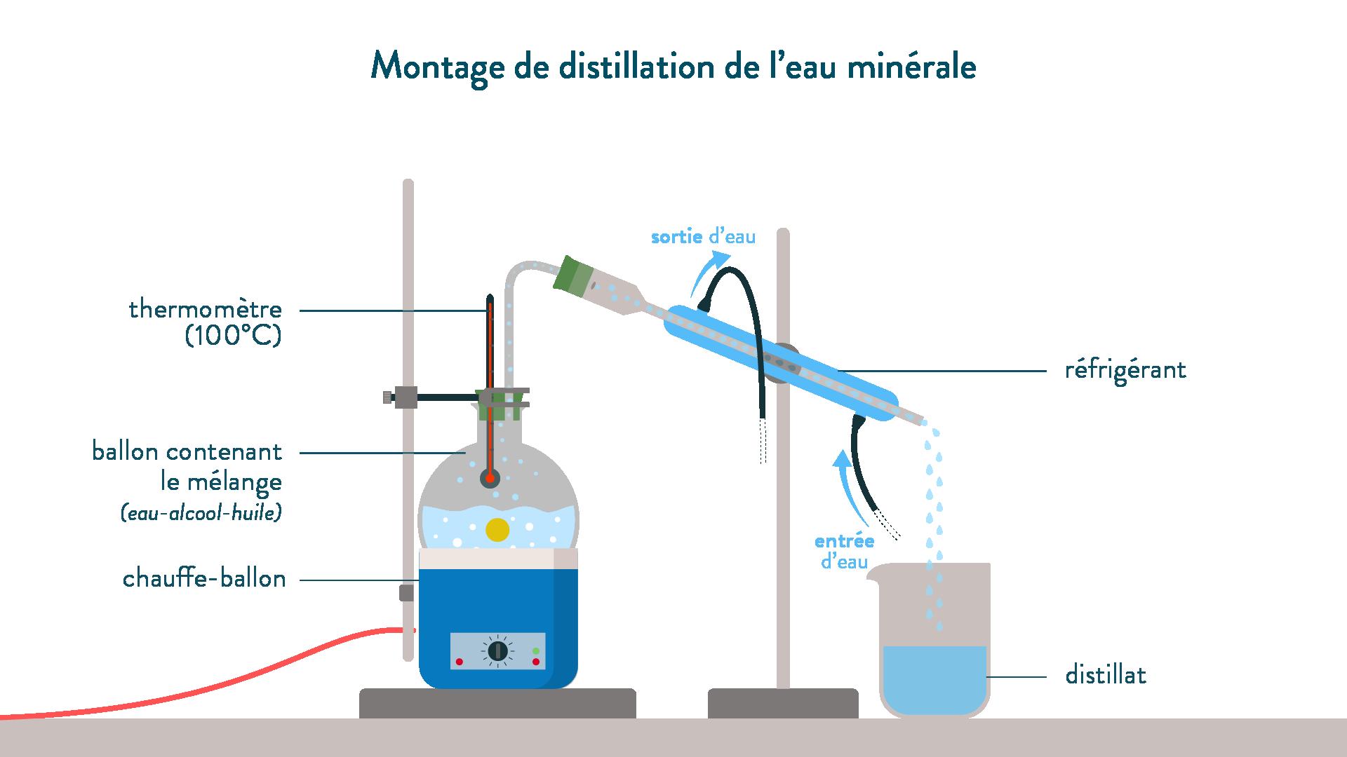 Montage de distillation de l'eau minérale