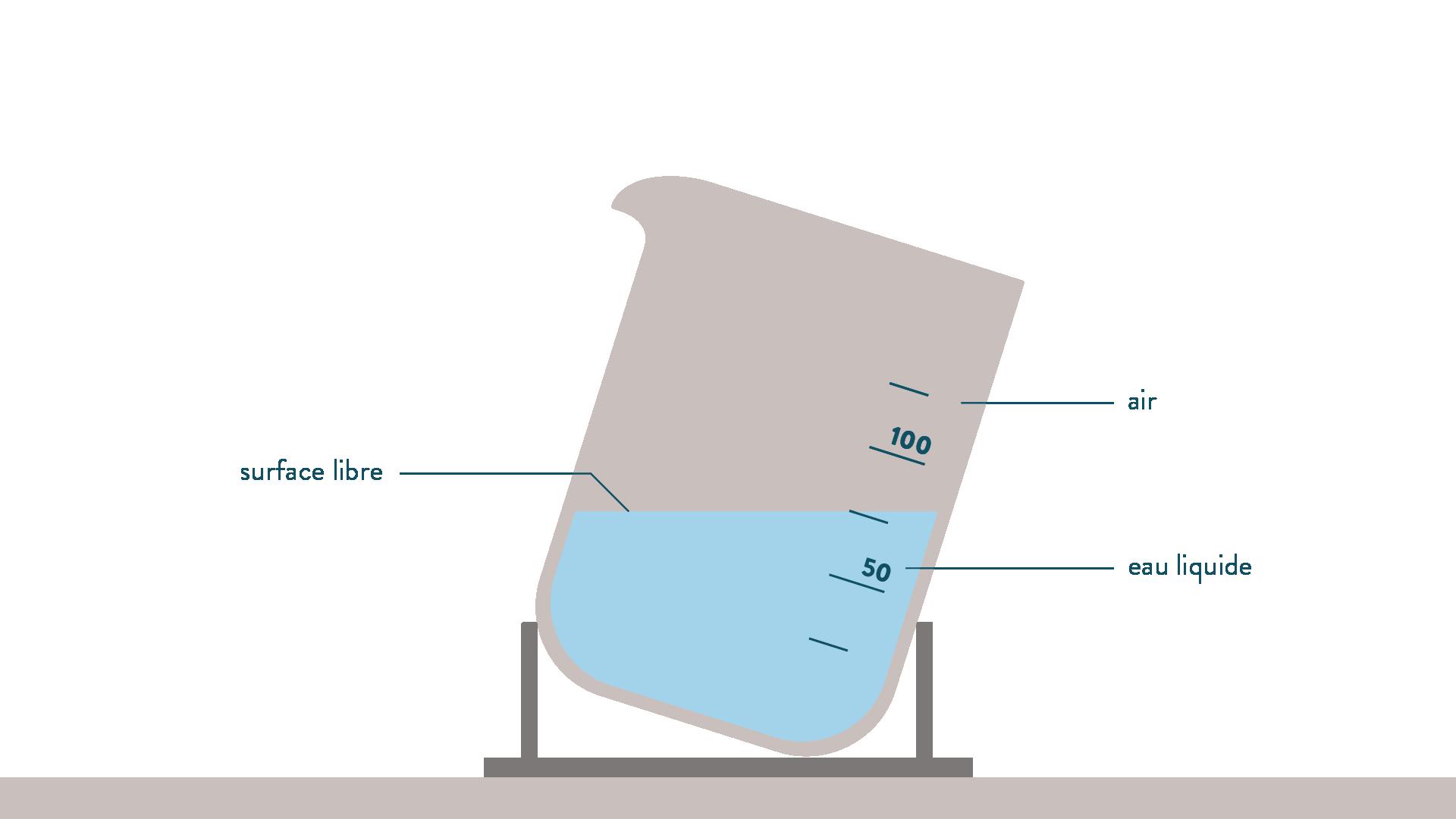 Mise en évidence de l'état liquide