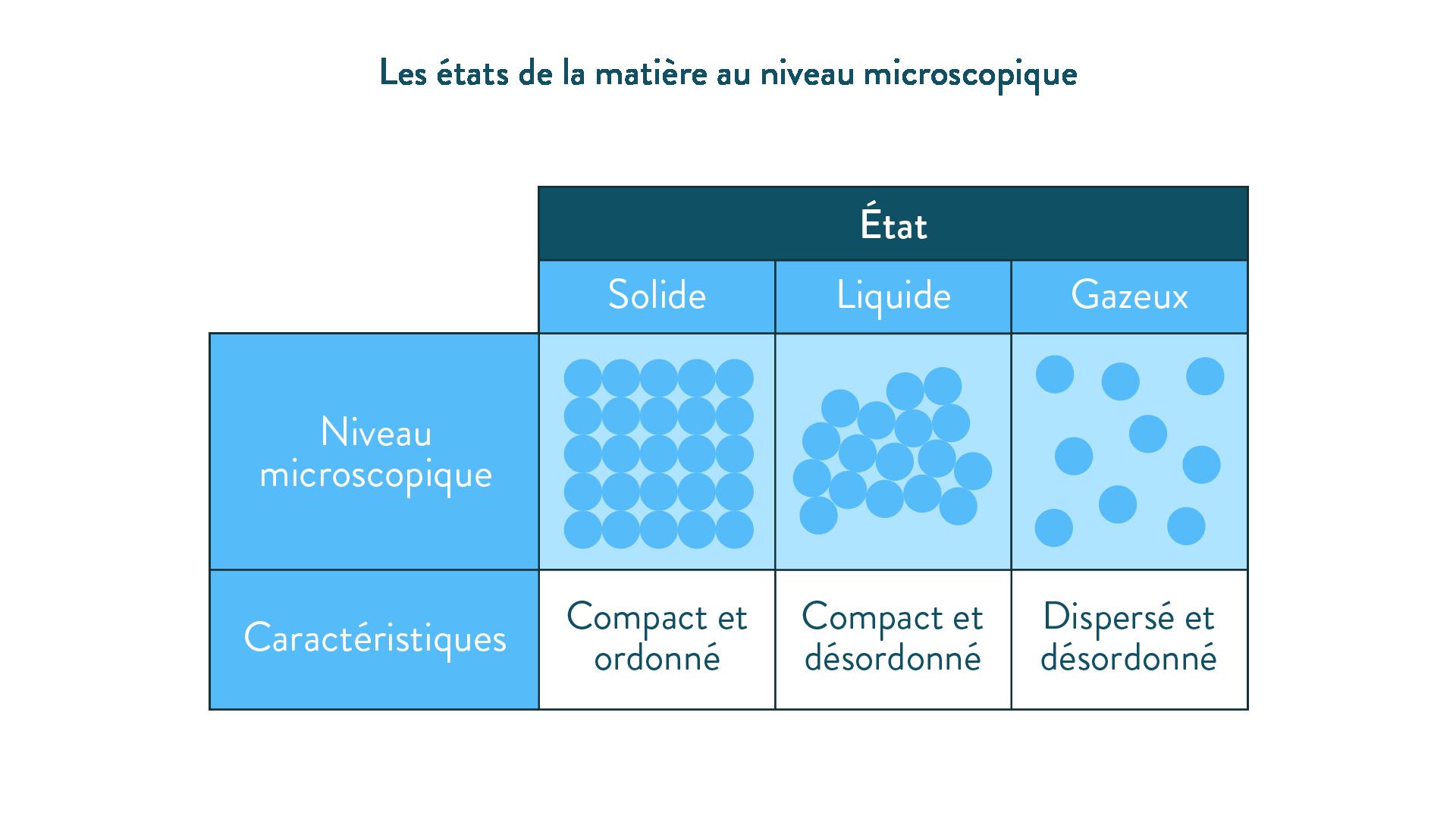 Les états de la matière au niveau microscopique