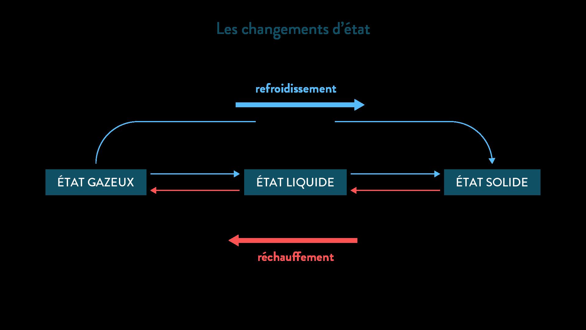Les changements d'état de la matière-physique-chimie-collège-schoolmouv