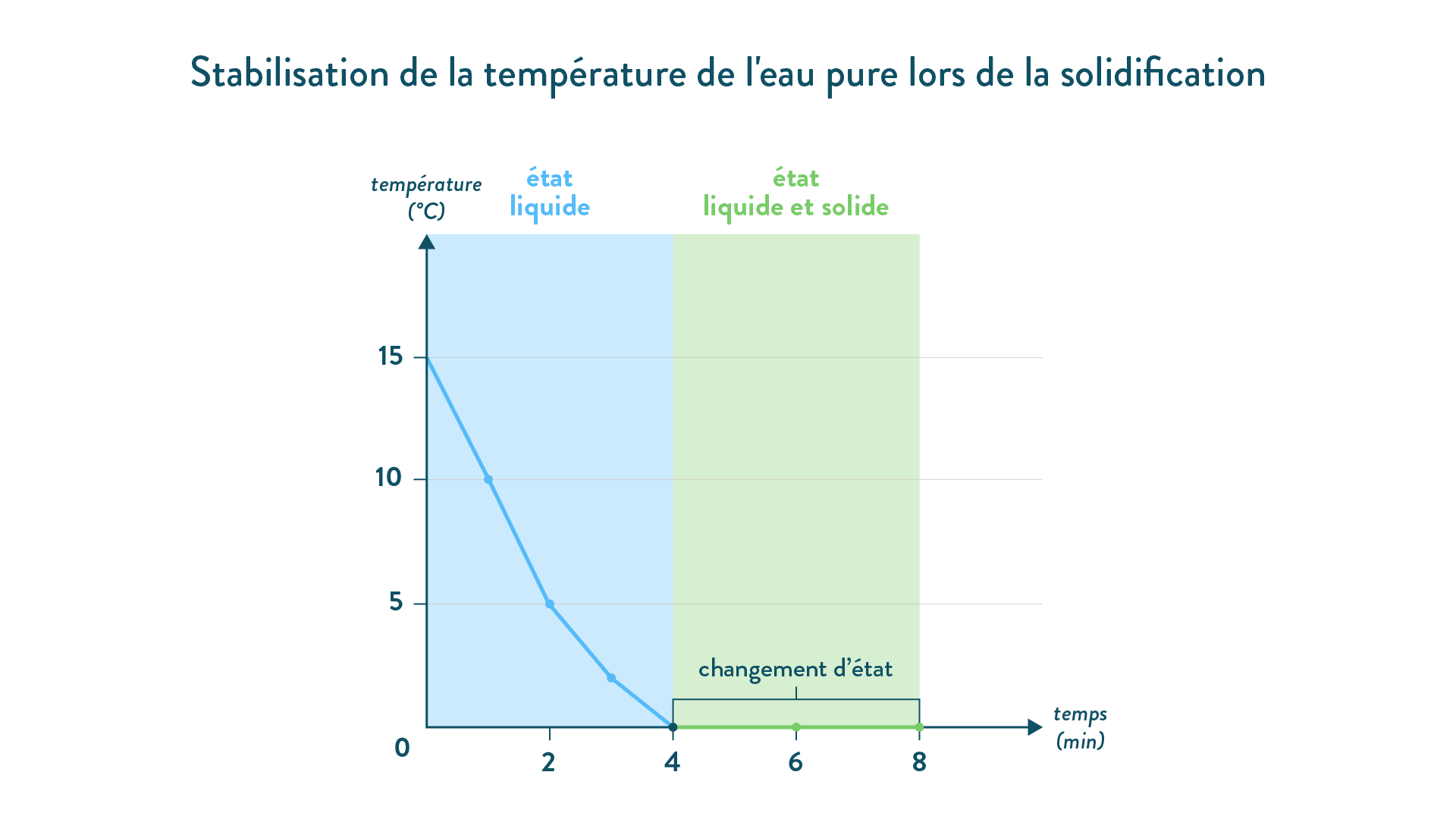 Stabilisation de la température de l'eau pure lors de la solidification
