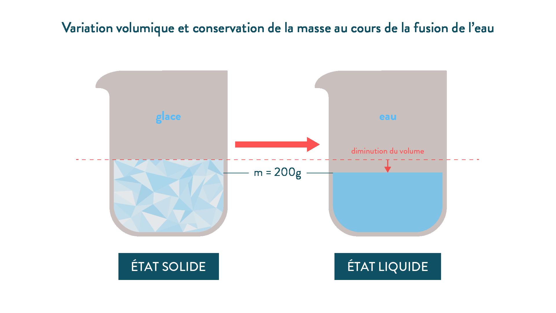 Variation volumique et conservation de la masse au cours de la fusion de l'eau