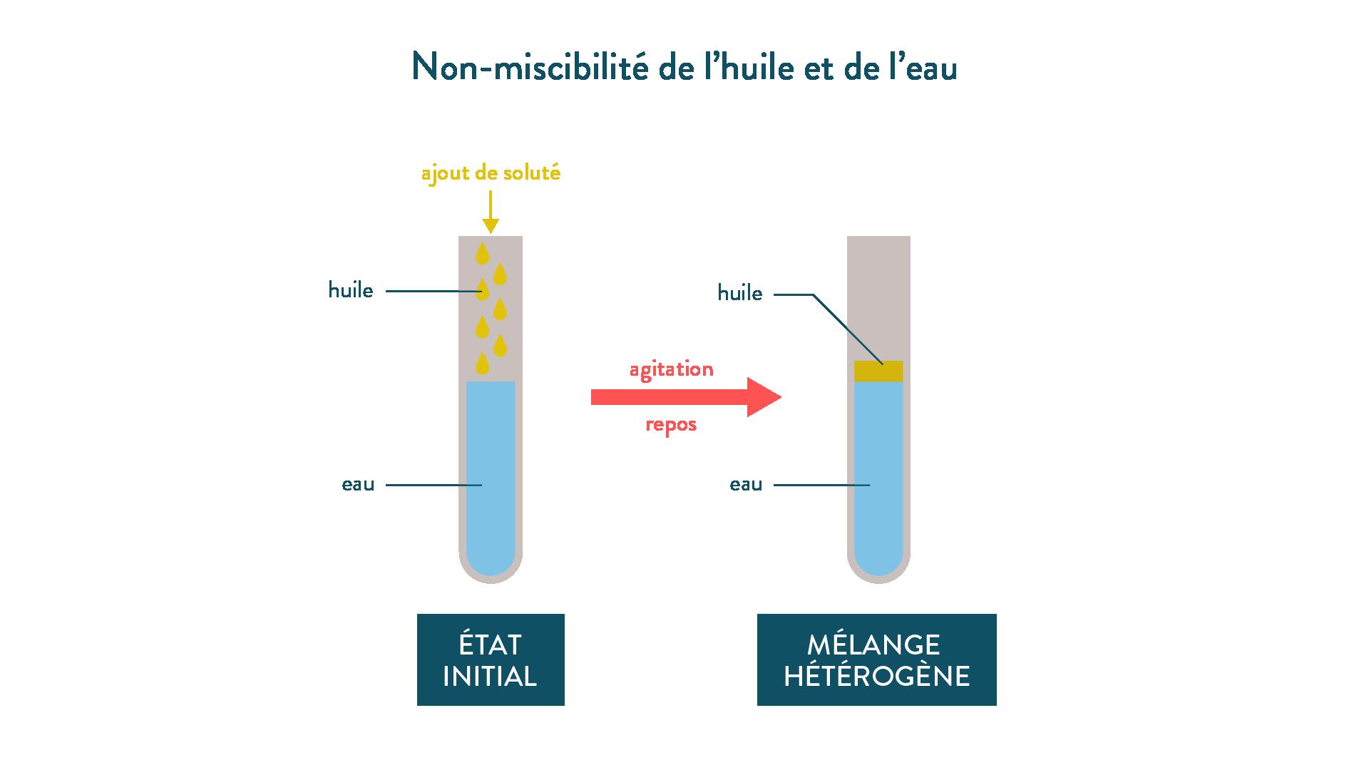 Non-miscibilité de l'huile et de l'eau