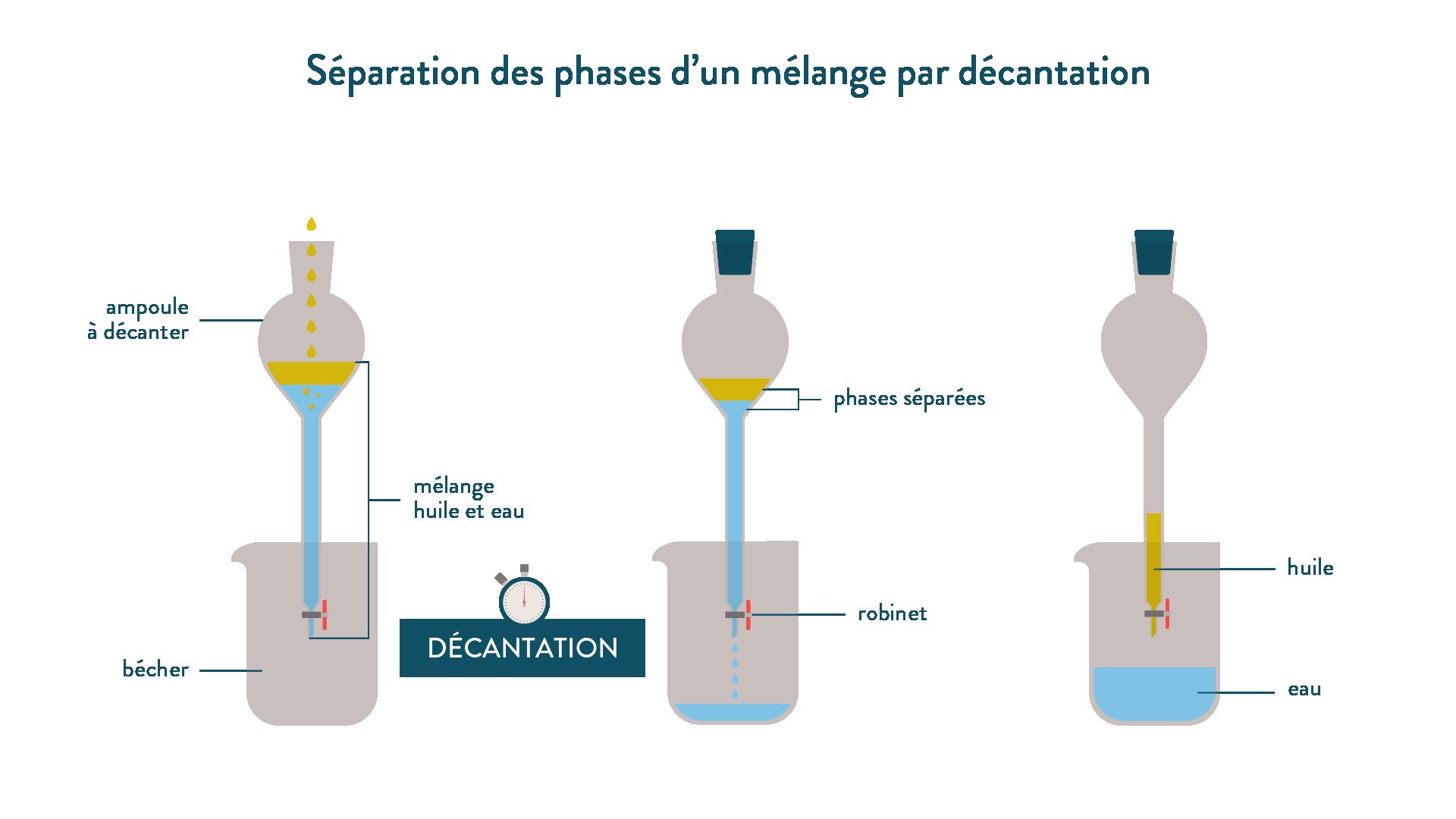 Séparation des phases d'un mélange par décantation