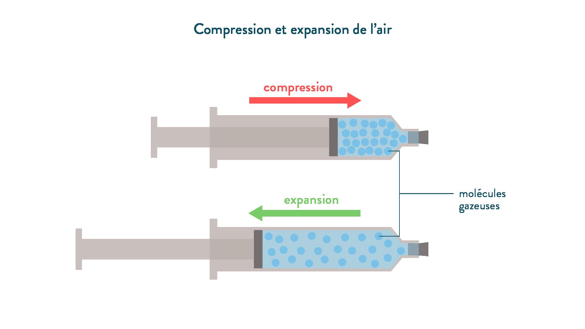 Compression et expansion de l'air