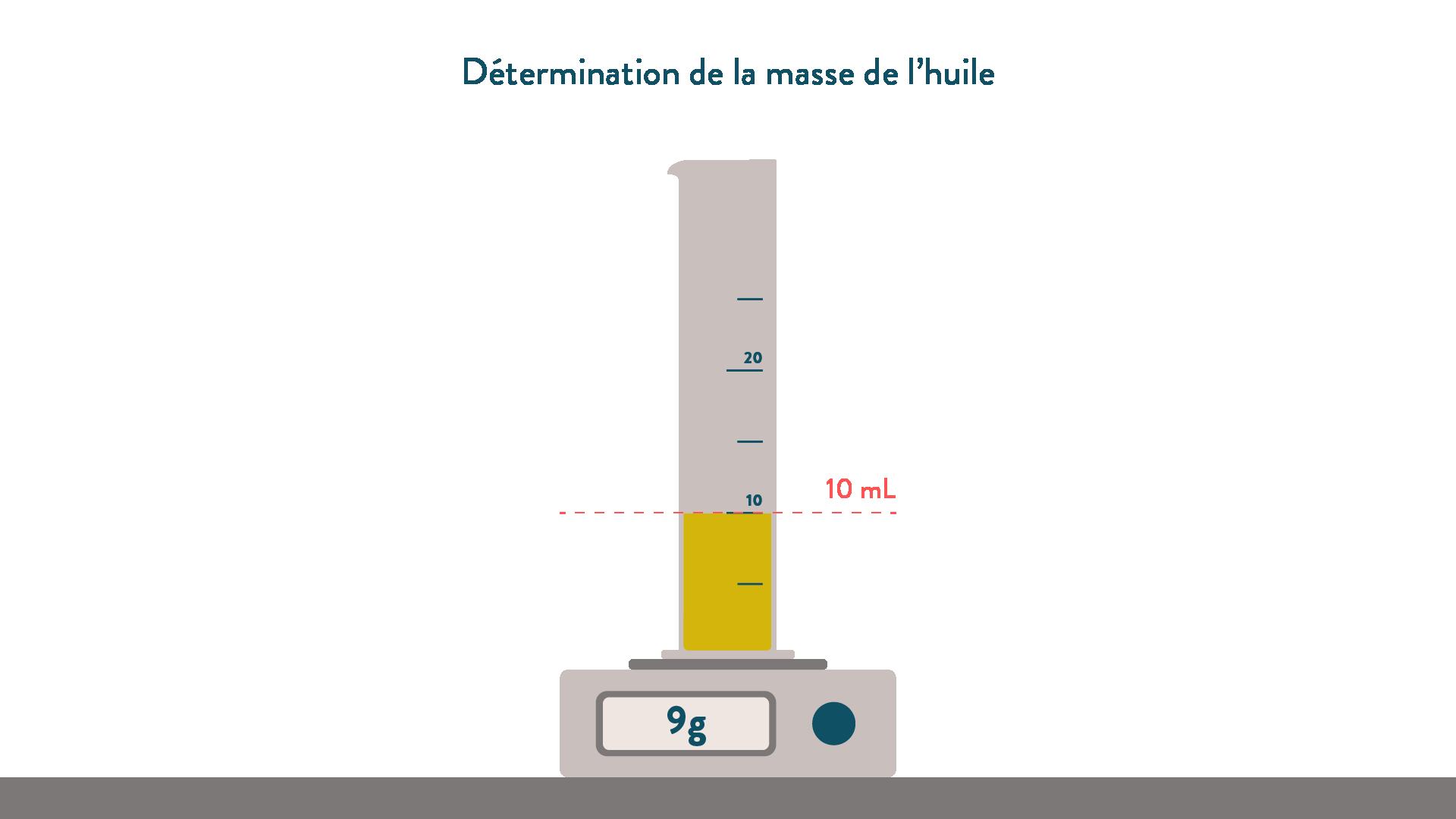Détermination de la masse de l'huile