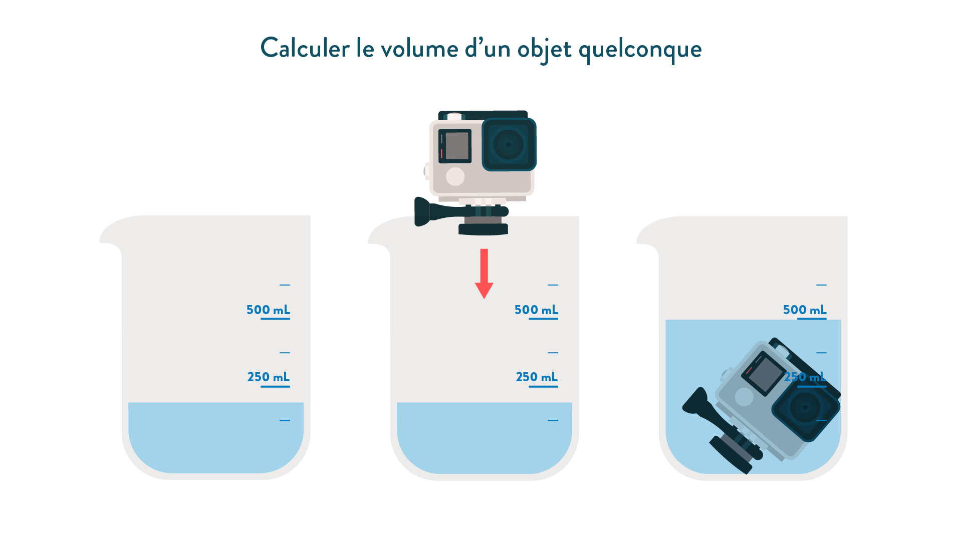 Calcul du volume d'un solide quelconque