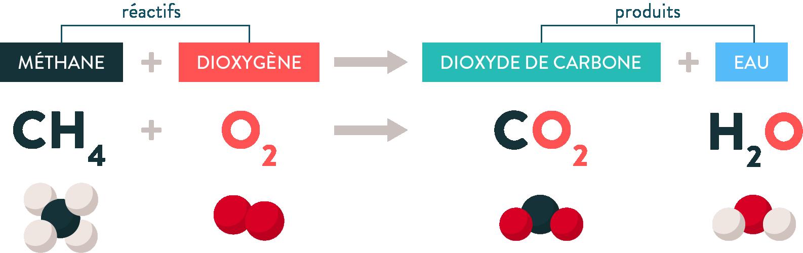CH4+O2+CO2+H2O