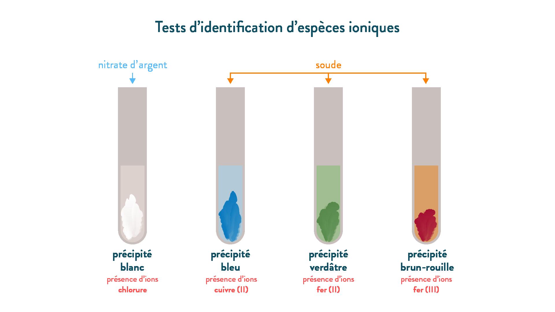 Tests d'identification d'espèces ioniques