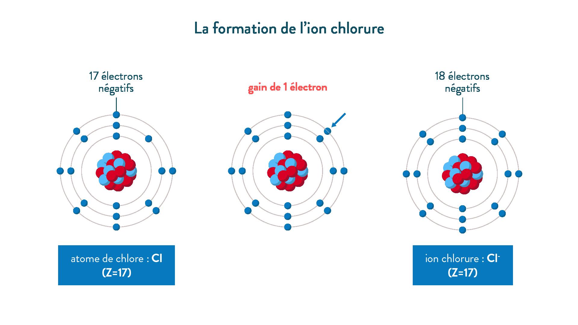 La formation de l'ion chlorure