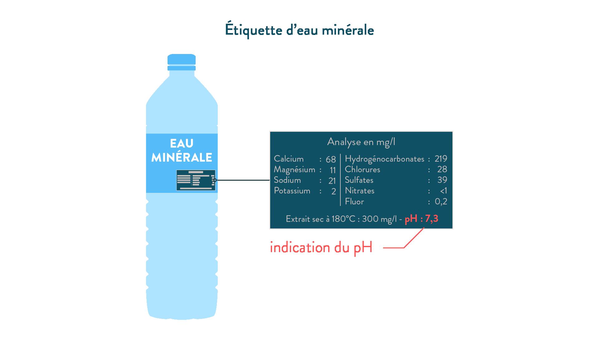 Étiquette d'eau minérale