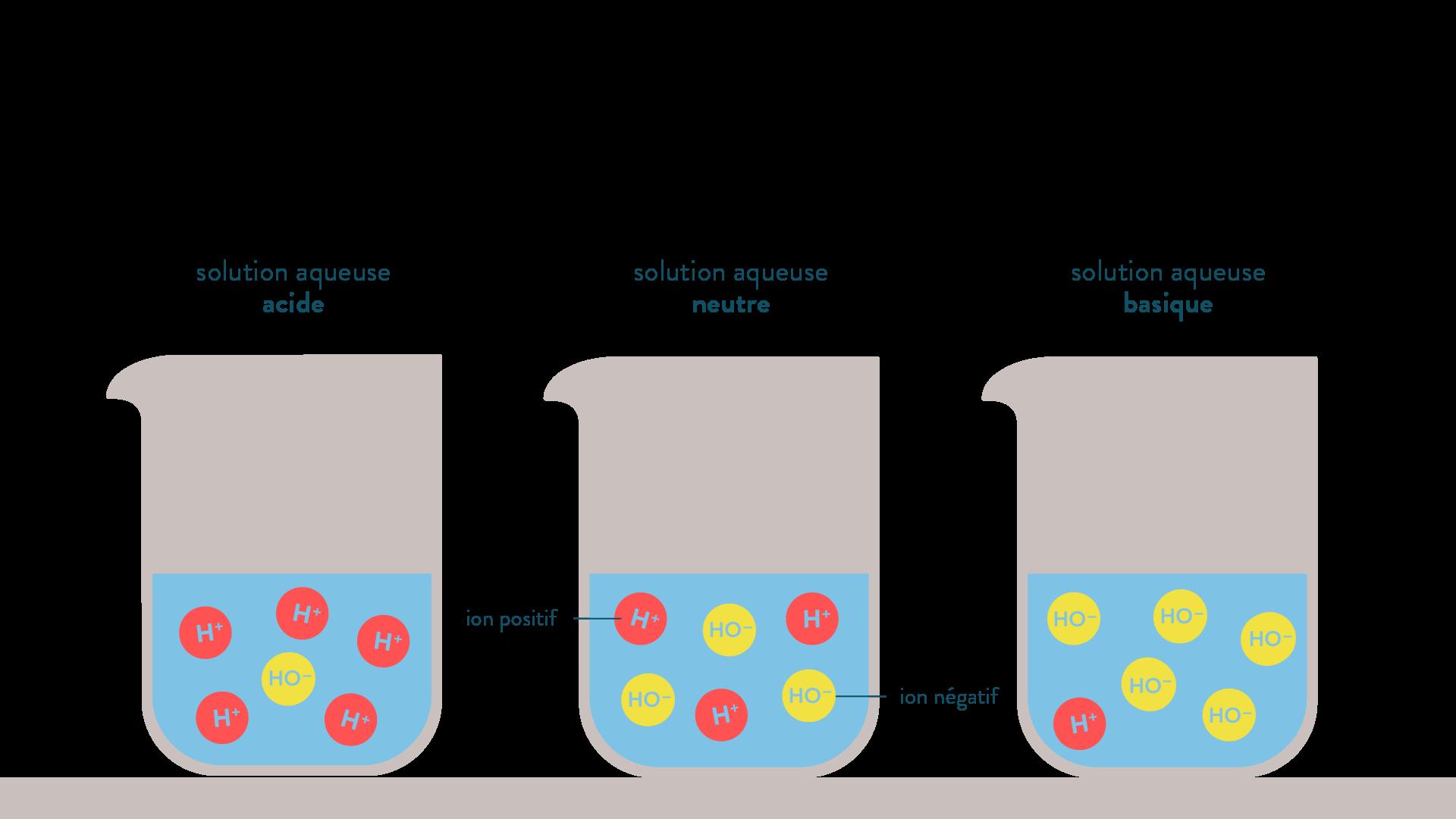 Solutions aqueuses acide, neutre et basique