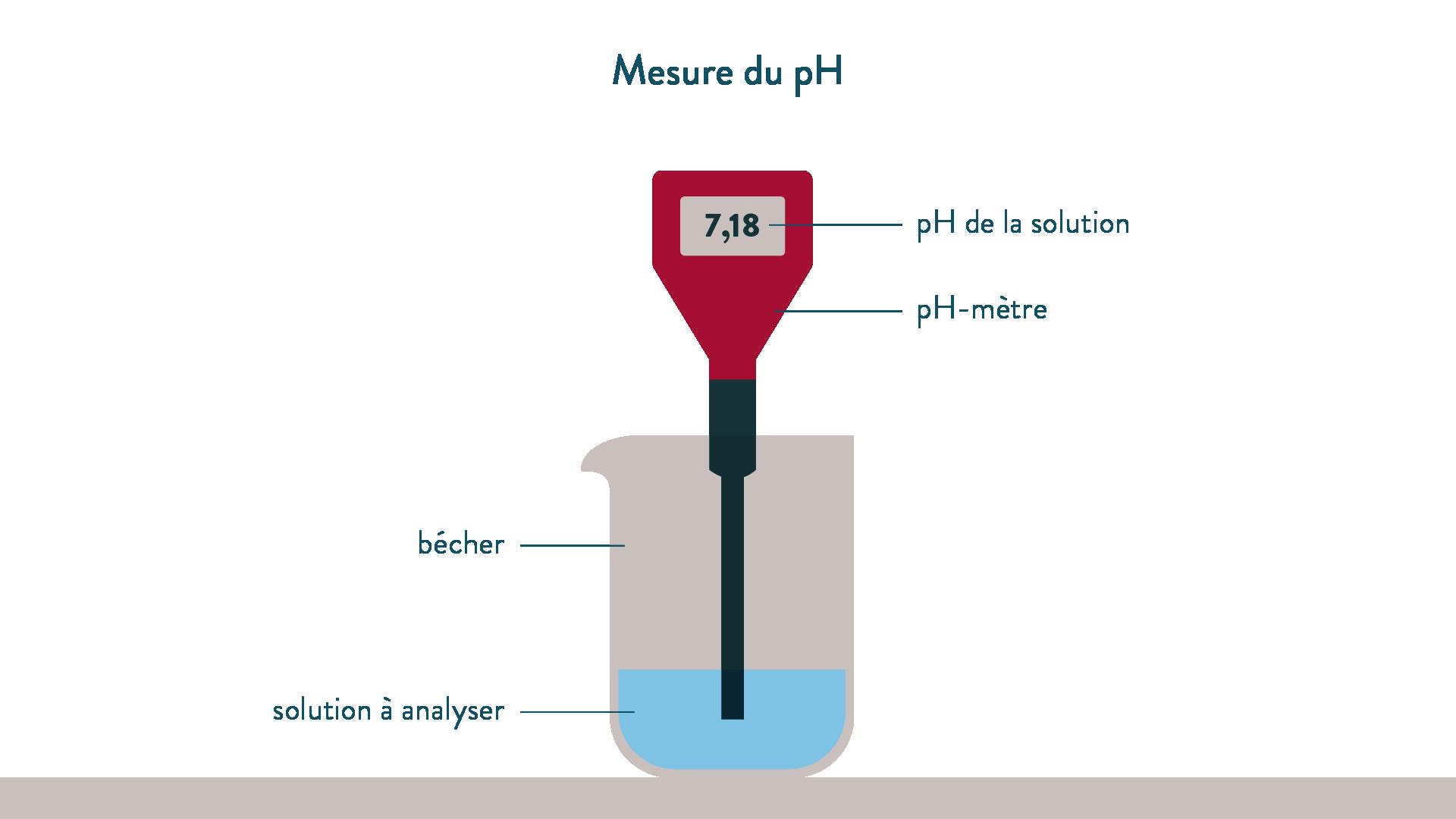 Mesure du pH
